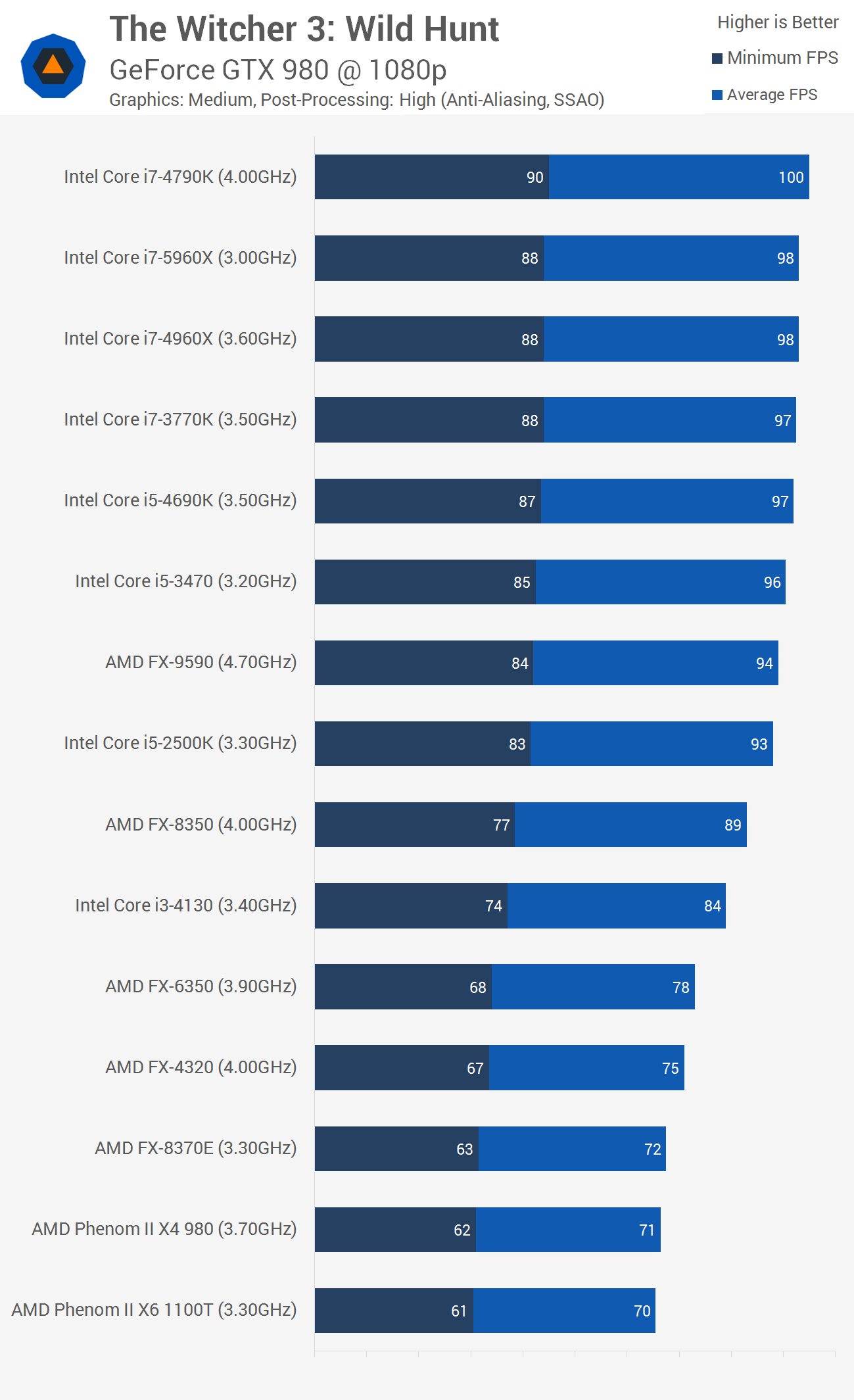 The Witcher 3: Wild Hunt Benchmarked: Graphics & CPU Performance