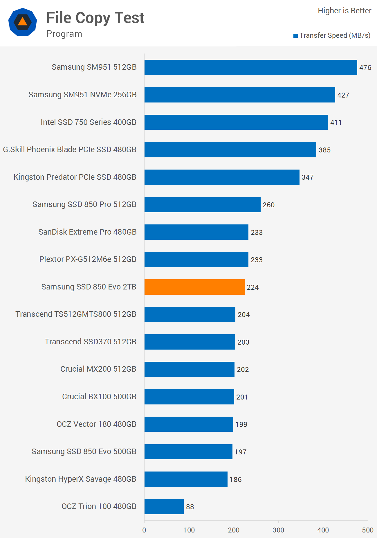 Samsung SSD 850 Evo 2TB Review > Benchmarks: File Copy Test