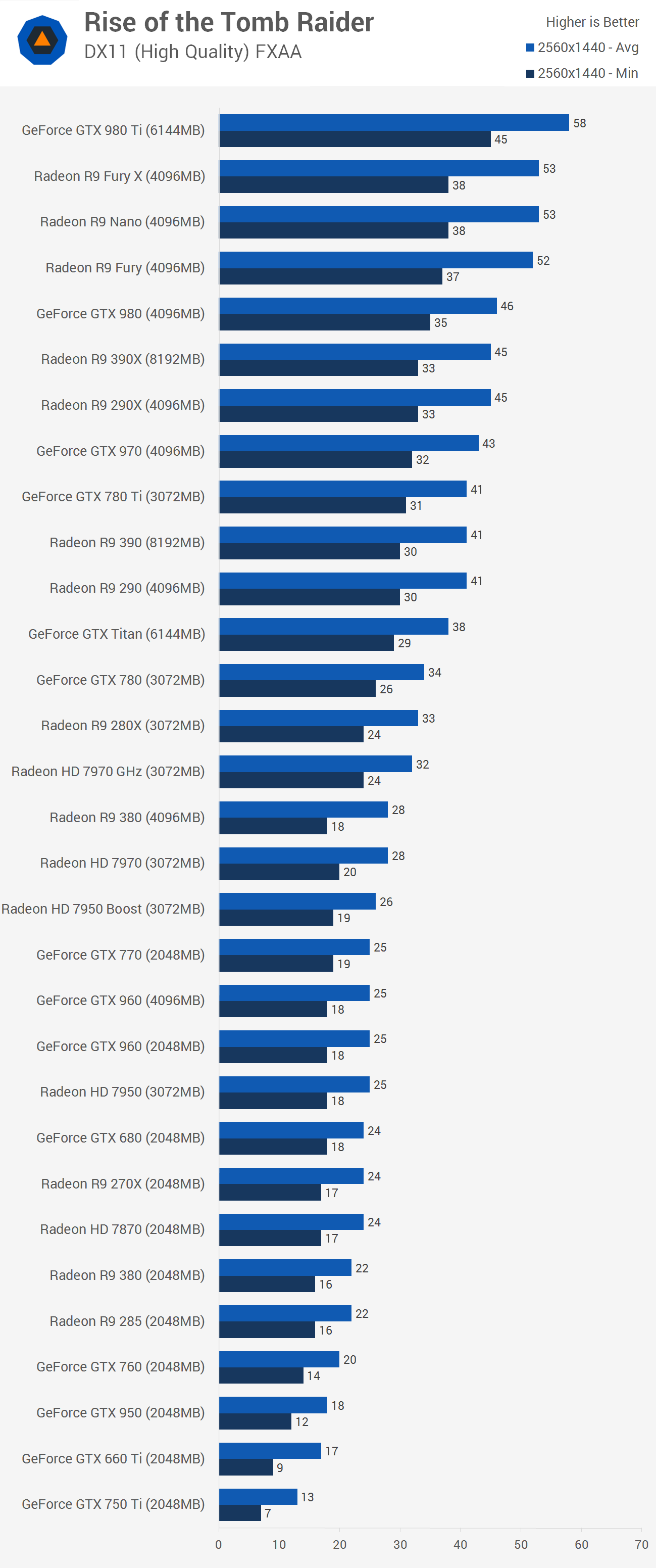 Rise Of The Tomb Raider Pc Graphics And Cpu Performance
