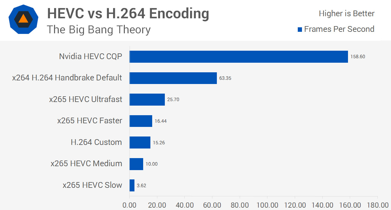 Guide to HEVC/H 265 Encoding and Playback > HEVC Versus H 264