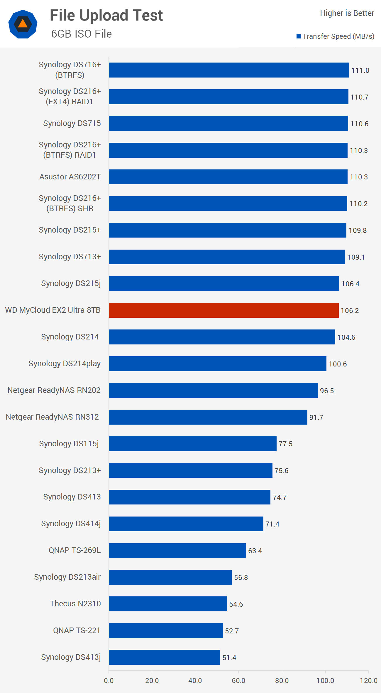 WD MyCloud EX2 Ultra 8TB NAS Review > Benchmarks: File