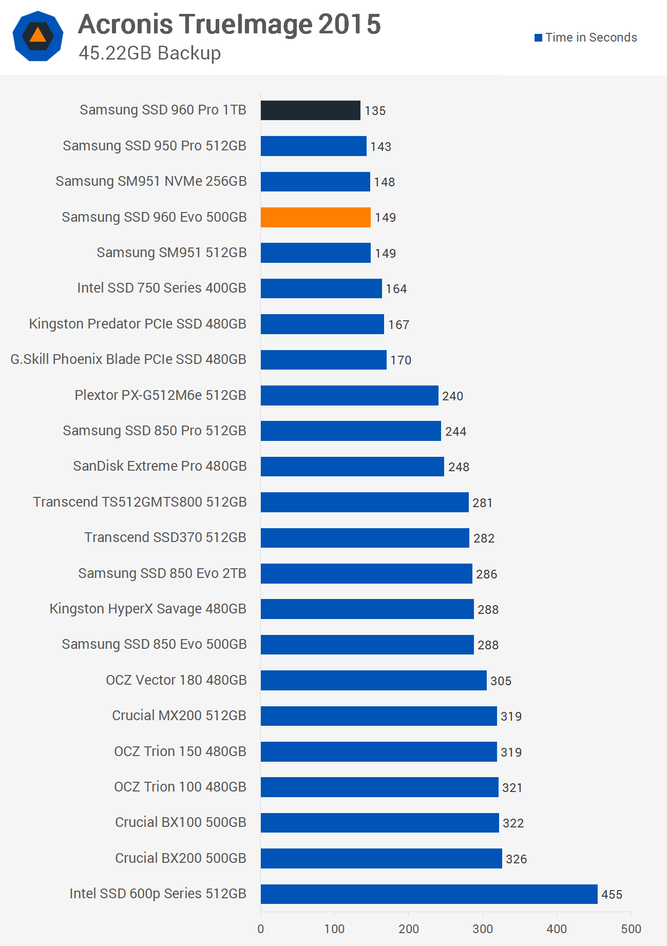 Samsung SSD 960 Evo 500GB Review > Benchmarks: Real-World