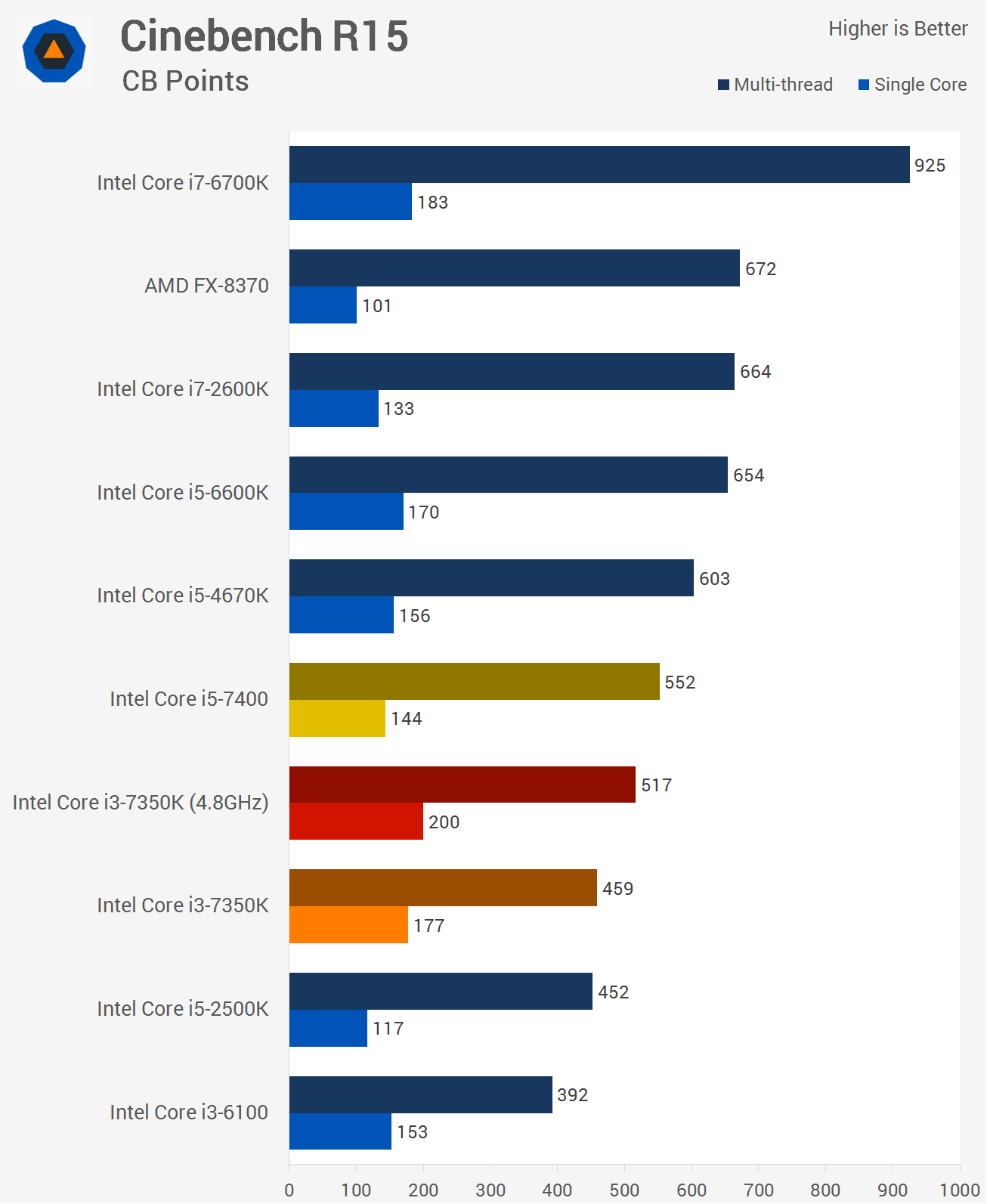 Intel Core I3 7350k Vs Core I5 7400 Techspot