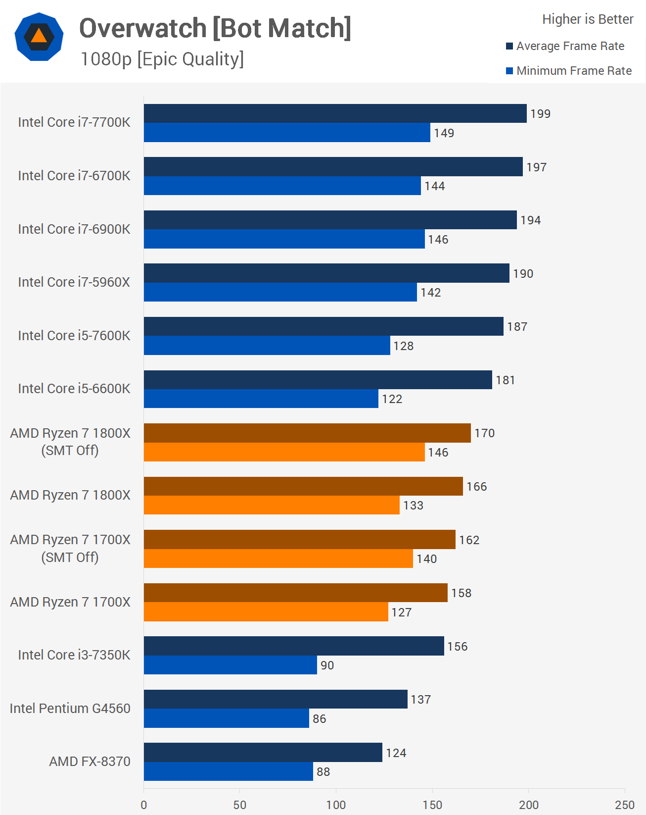 An In-Depth Look at Ryzen's Gaming Performance: 16 Games