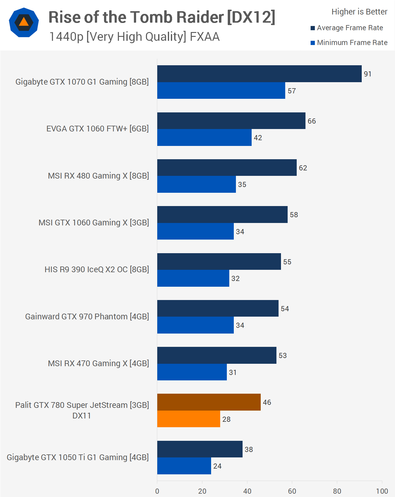 A Look Back at the GeForce GTX 780 in 2017 > Benchmarks: Total War ...