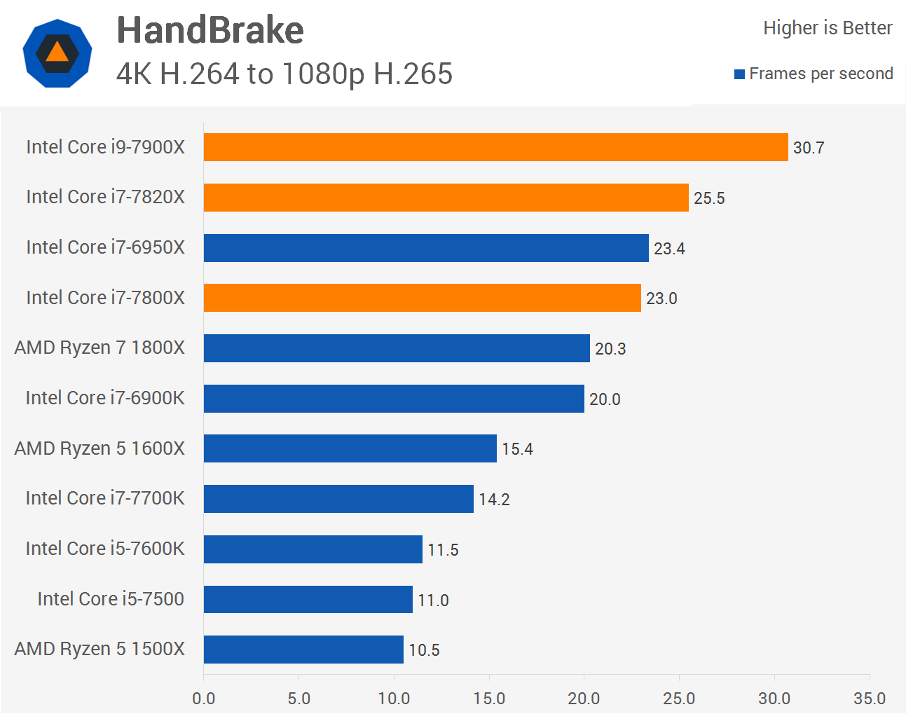 Intel Core i9-7900X, Core i7-7820X and i7-7800X Review > Rendering
