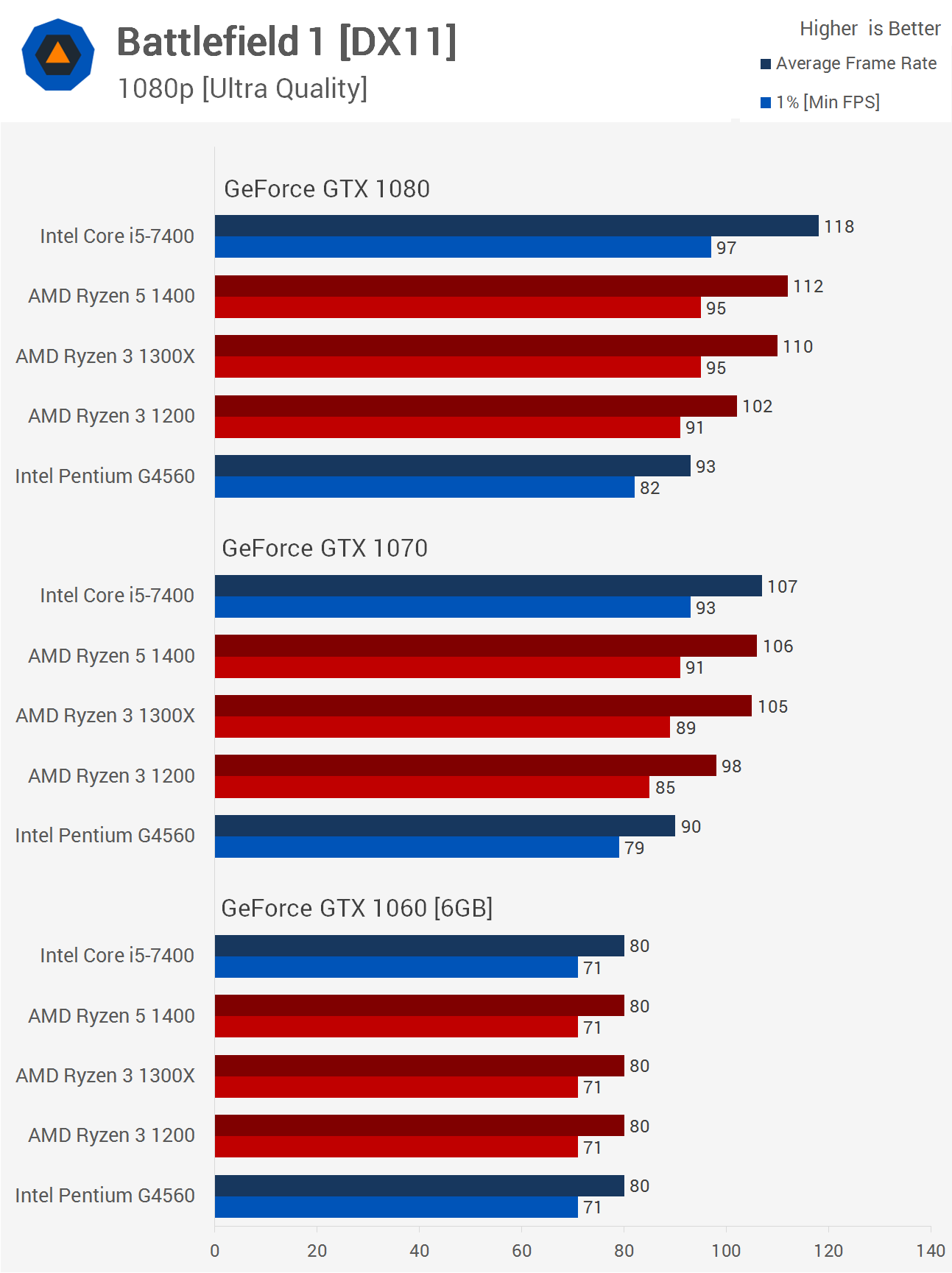 Circuitry For 7400 Test Ryzen 3 The Ultimate Gaming Benchmark Guide Techspot First Up Is Battlefield 1 And We Have A Lot Going On Here Blue Bars Represent Intel Processors Tested Core I5 Pentium G4560