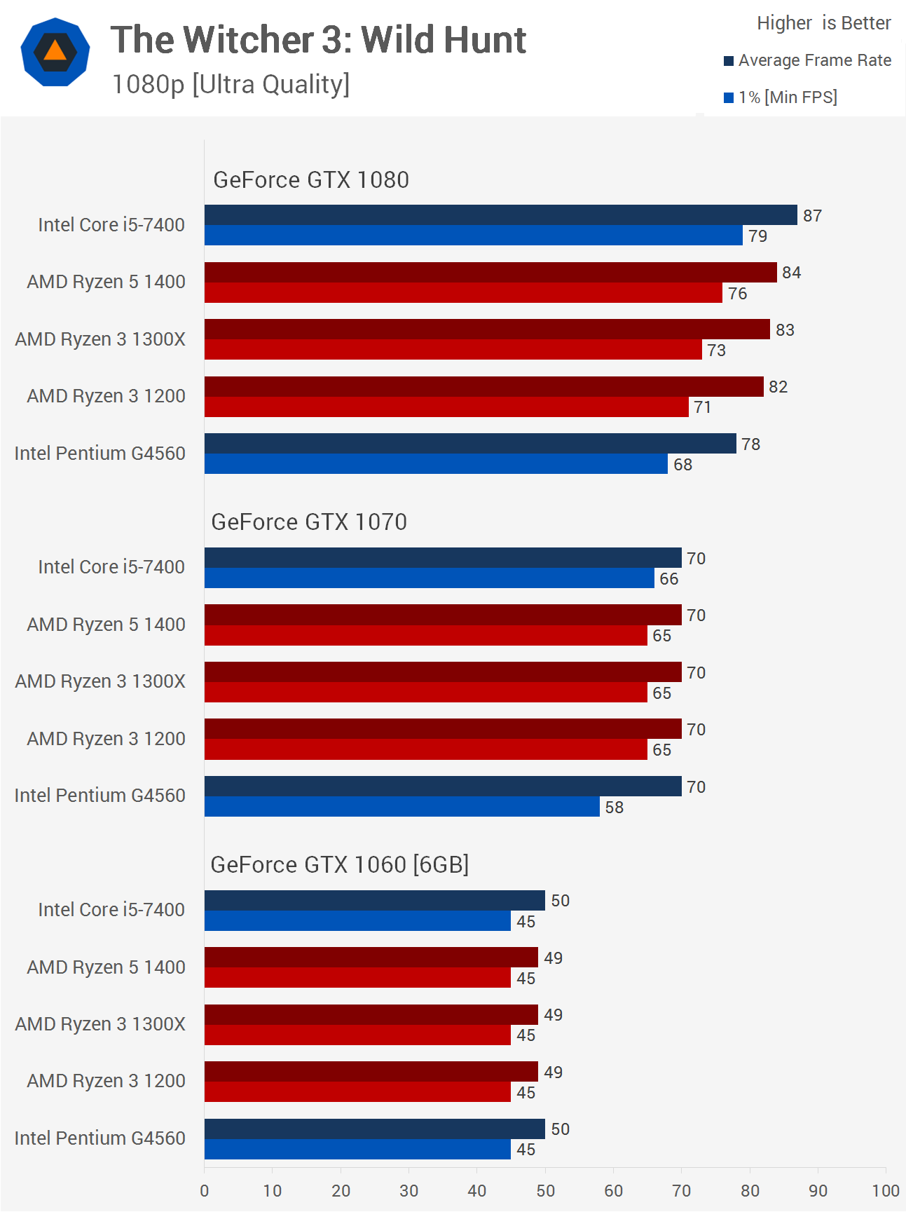 Ryzen 3: The Ultimate Gaming Benchmark Guide > Benchmarks: The