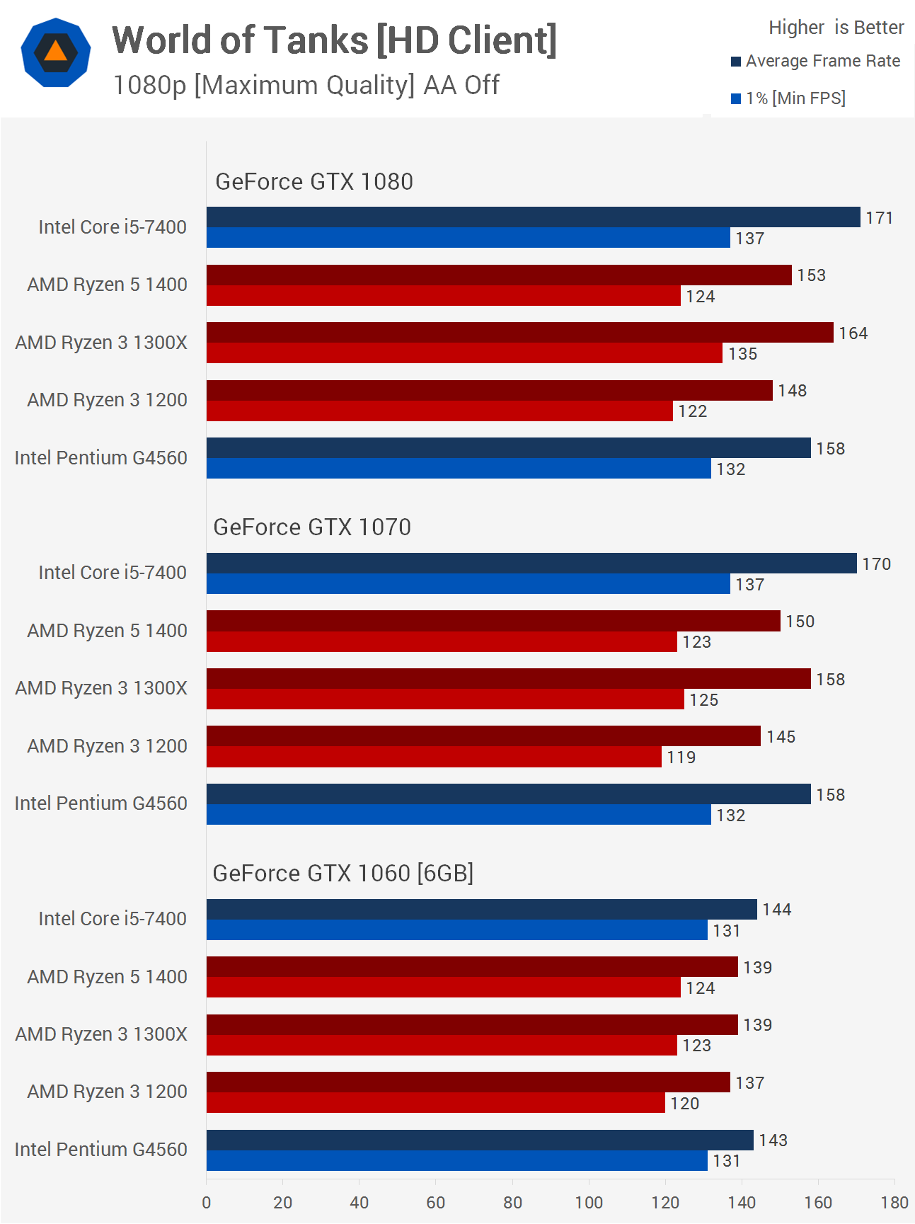 Ryzen 3: The Ultimate Gaming Benchmark Guide > Benchmarks: World of