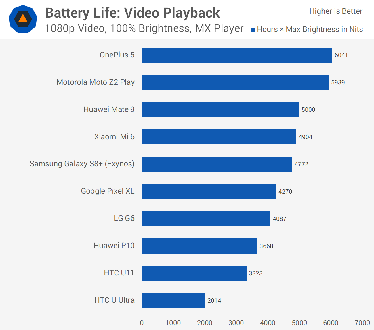 android phones battery life chart
