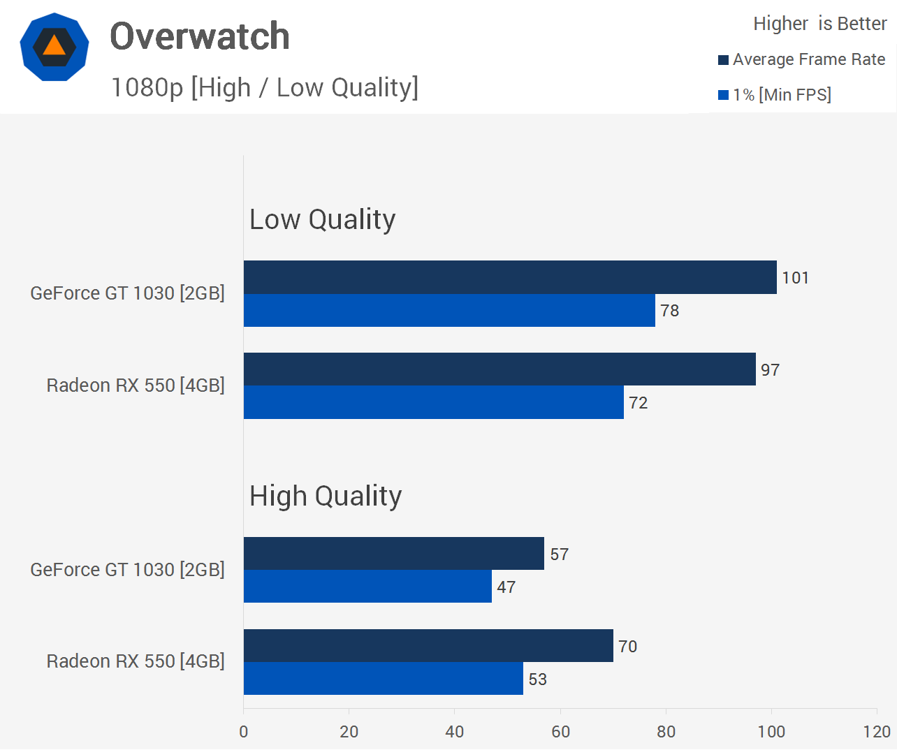 Esports Benchmark Geforce Gt 1030 Vs Radeon Rx 550 Techspot Vga Zotac 2gb Gddr5 Overwatch Is Another Super Popular First Person Shooter And It Can Be Much More Visually Demanding Than Csgo Even So Using The Low Quality Preset Game