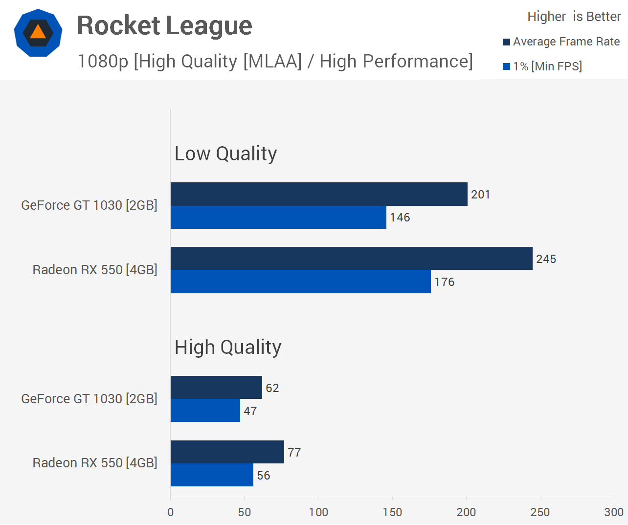 Esports Benchmark Geforce Gt 1030 Vs Radeon Rx 550 Techspot Sapphire Pulse Rx550 4gb Rocket League Is One Of The Most Entertaining And Easy To Run Games Available Right Now So Its Massive Popularity Unsurprising