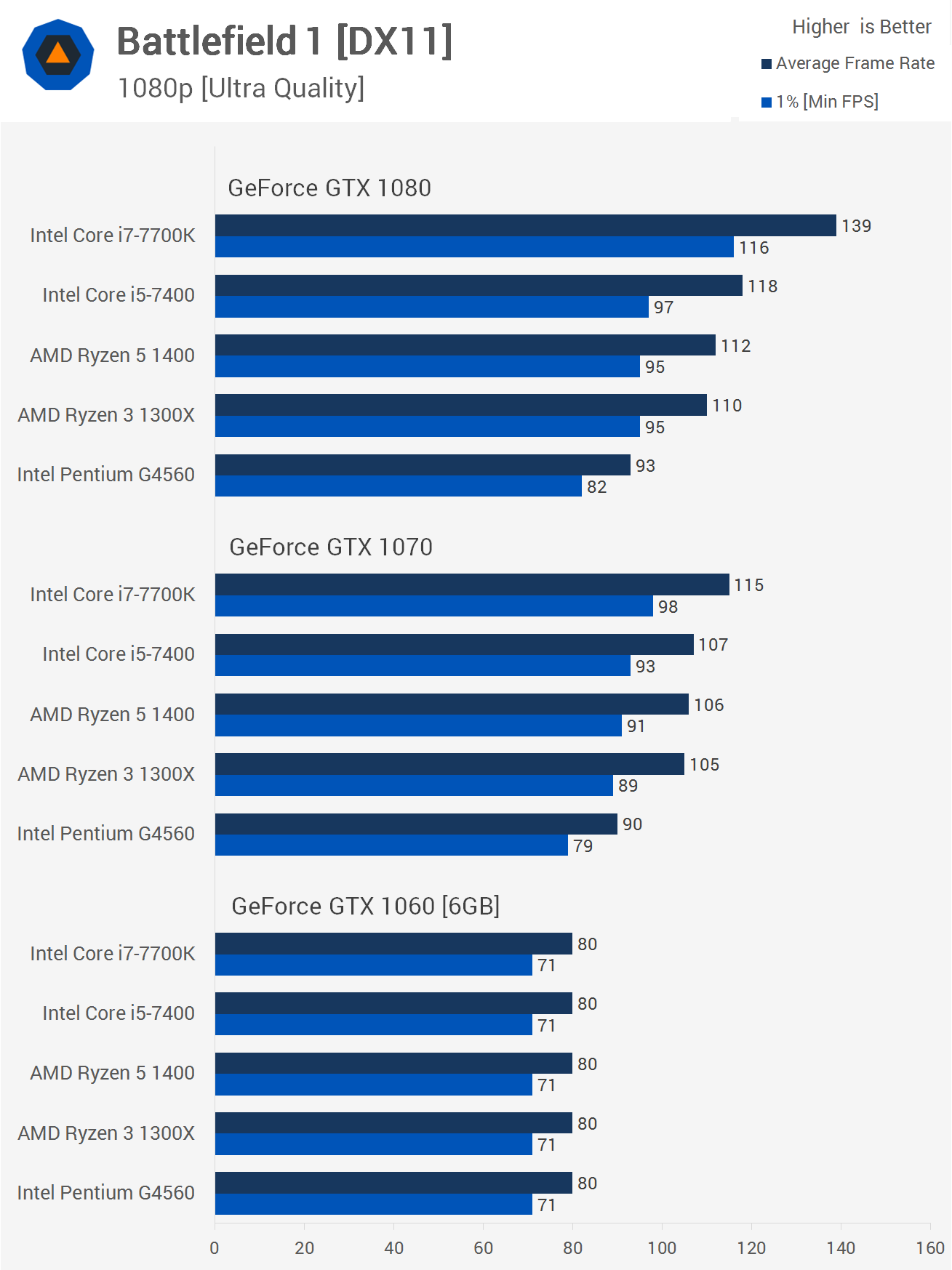 best budget cpu for 1060 6gb