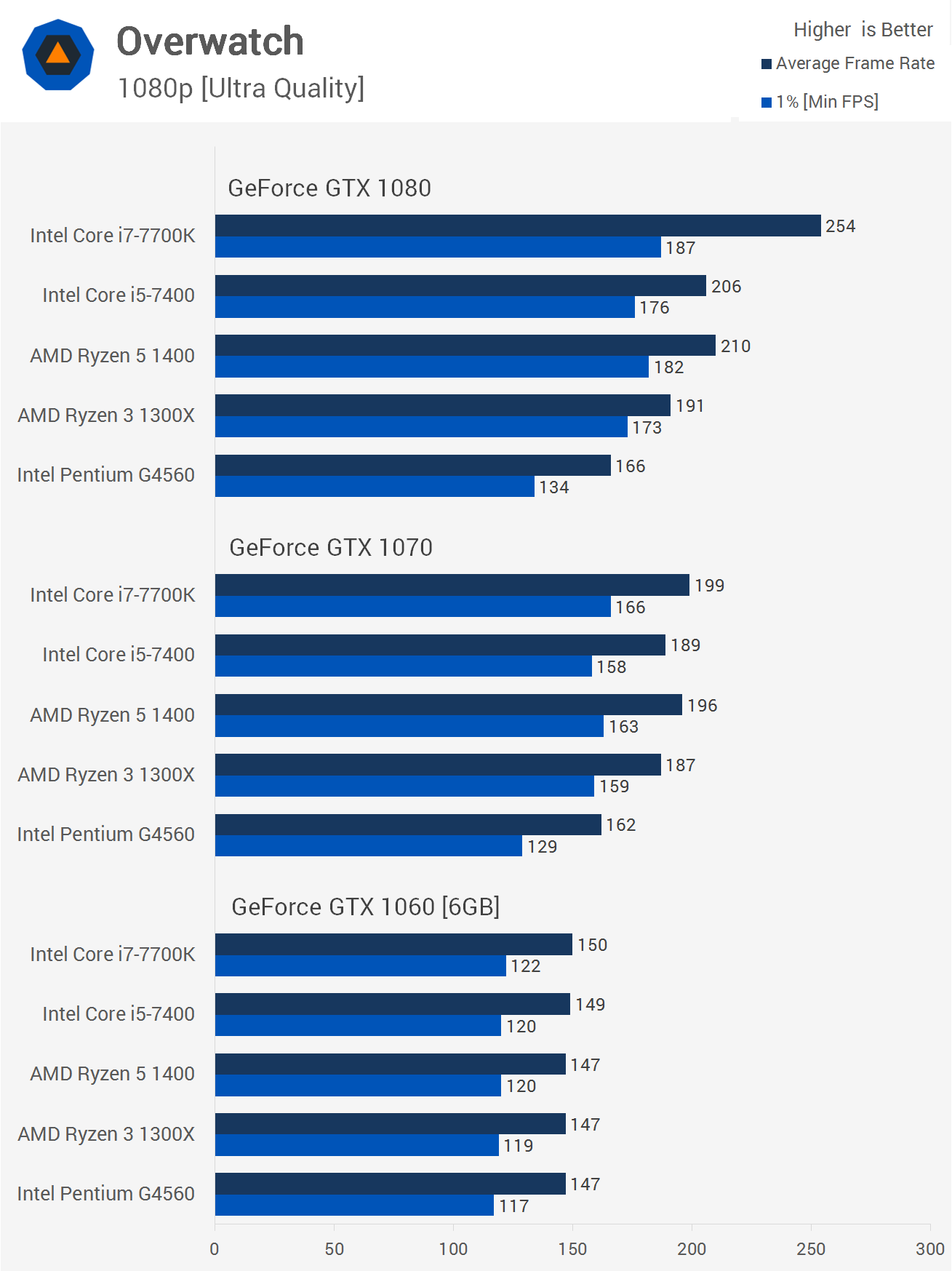 Pairing CPUs and GPUs: PC Upgrades and Bottlenecking > Benchmarks
