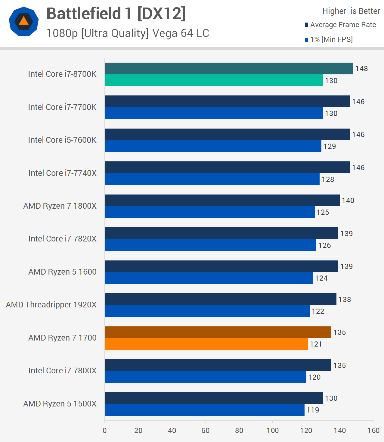 Intel Core i7-8700K Review: The New Gaming King > Gaming