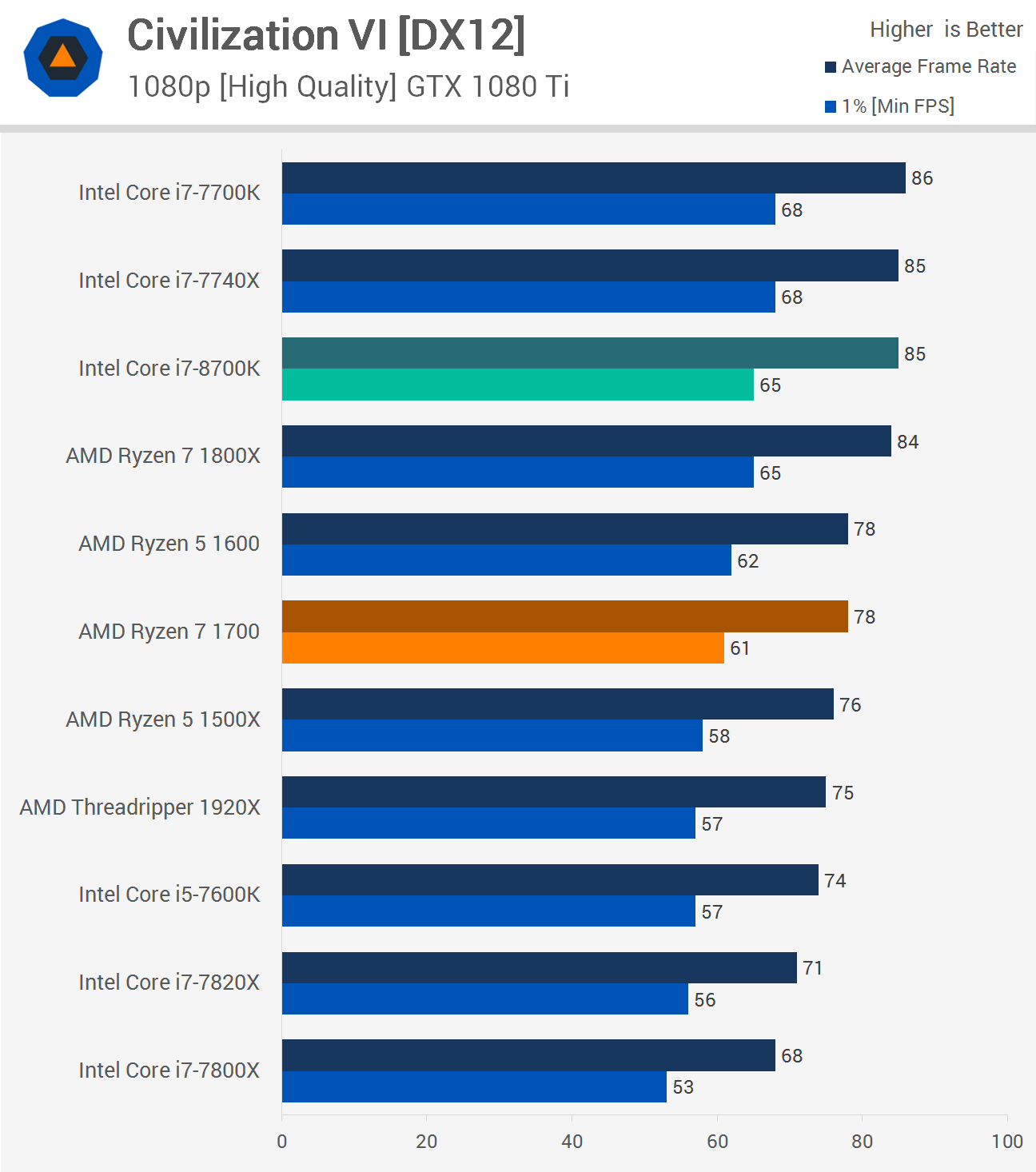 Intel Core i7-8700K Review: The New Gaming King > Gaming Performance