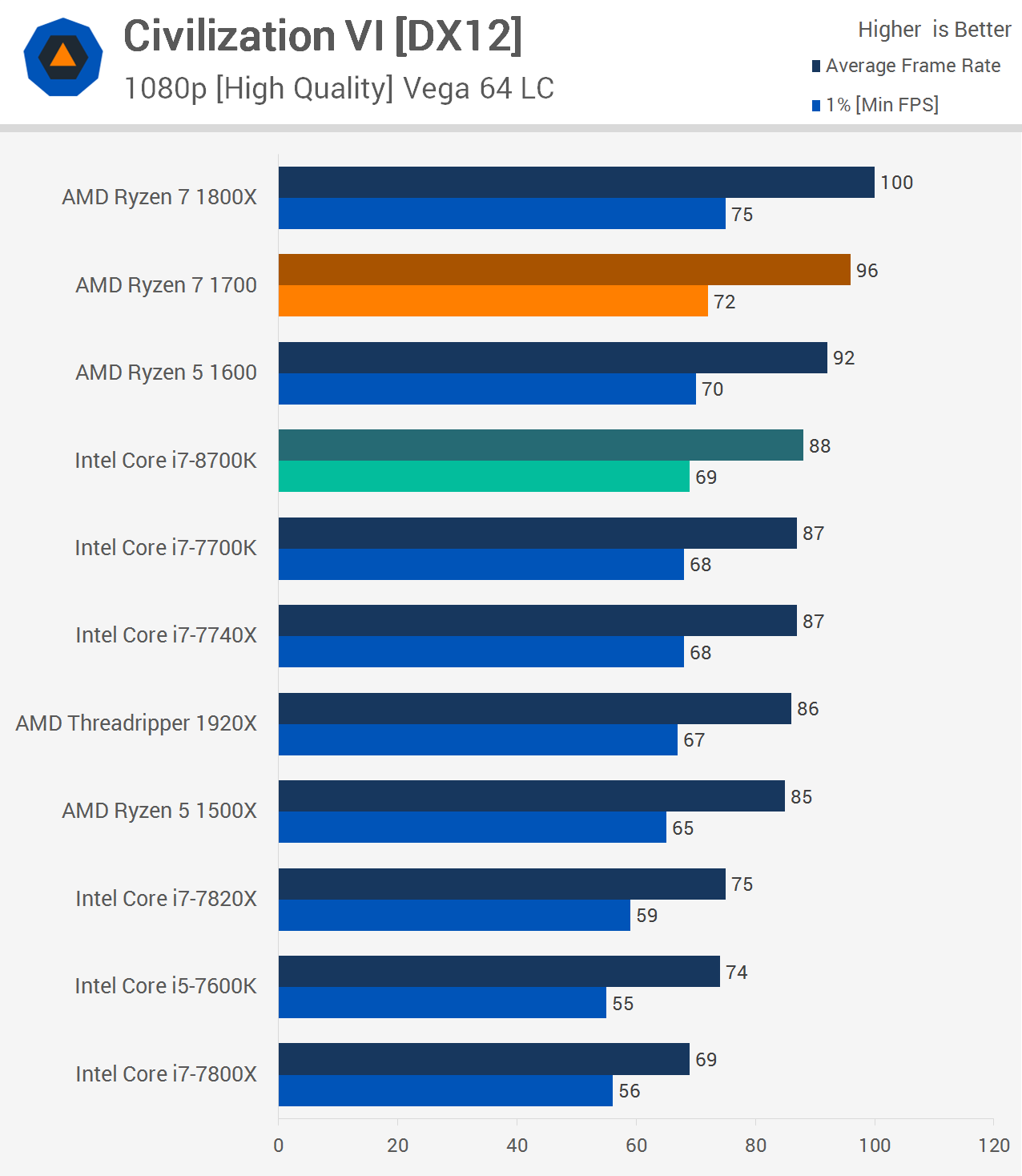 Intel Core i7-8700K Review: The New Gaming King \u003e Gaming Performance