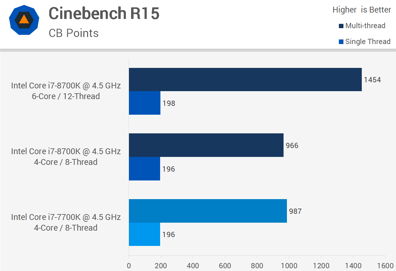 Intel Core i7-8700K Review: The New Gaming King \u003e IPC Performance