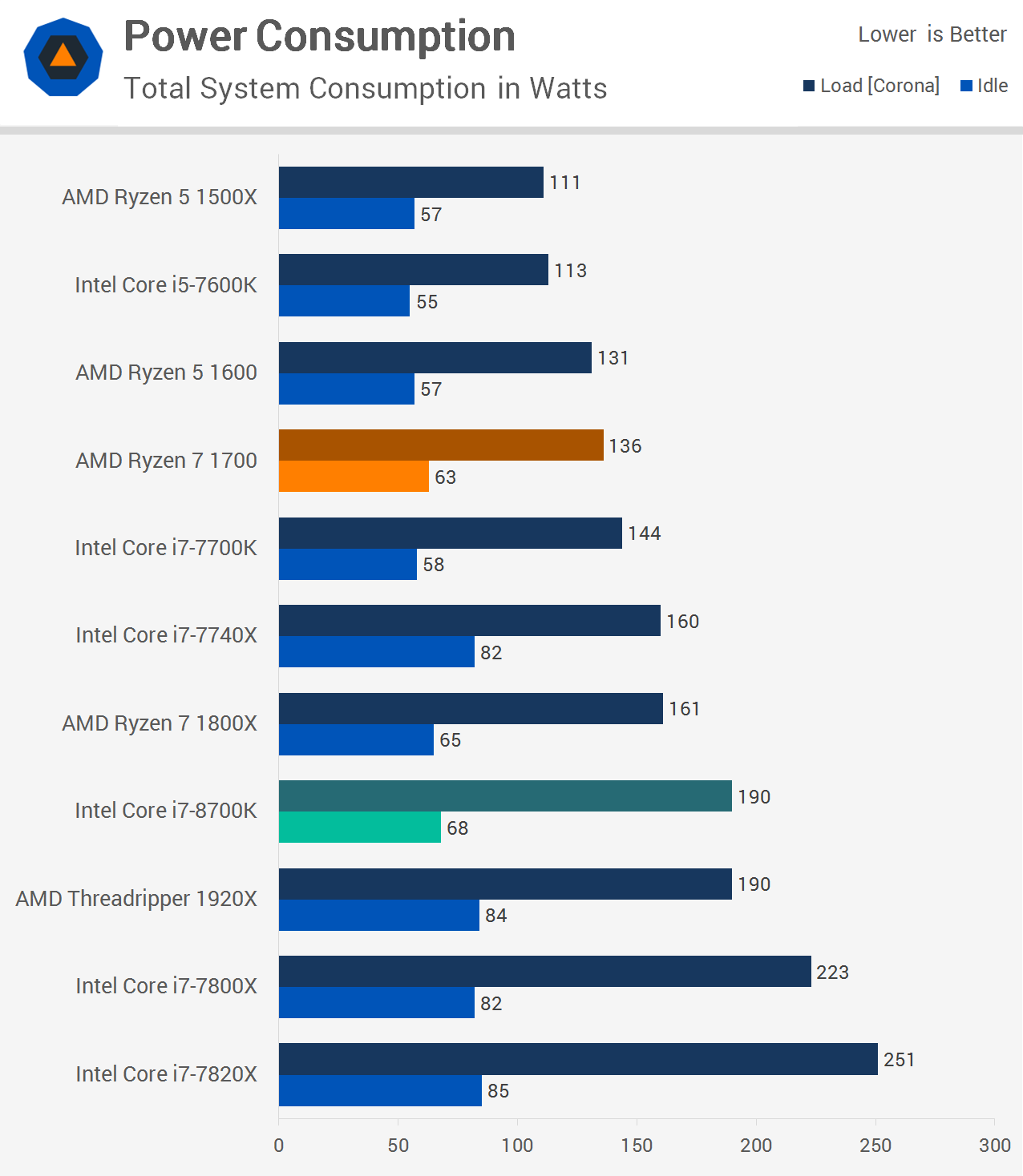 Intel Core i7-8700K Review: The New Gaming King > Power