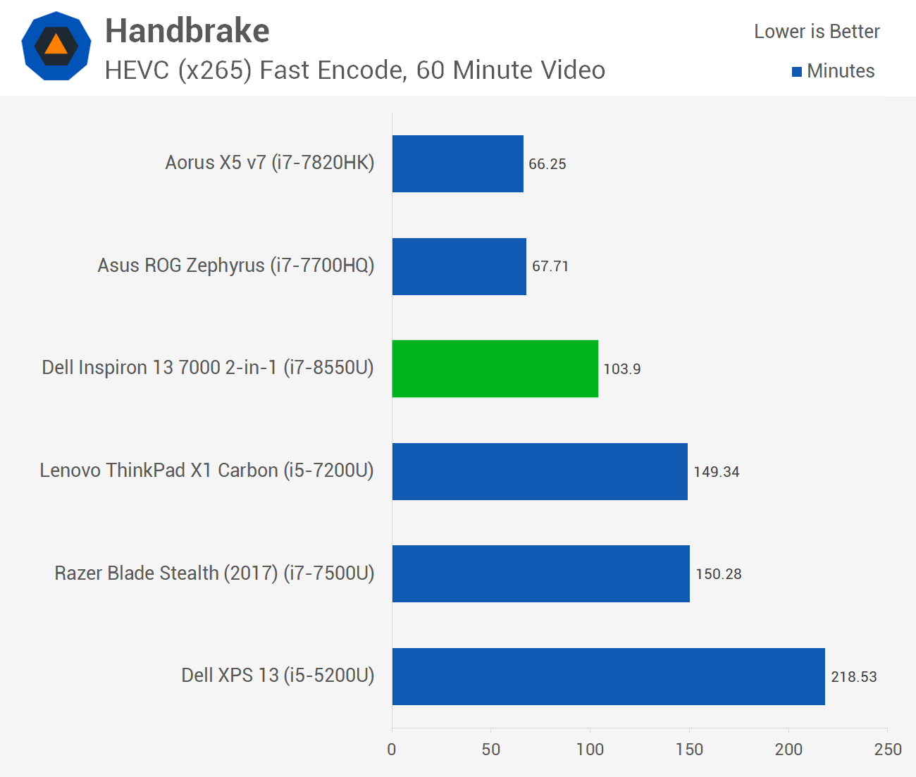 Four Cores for Ultrabooks: Core i7-8550U Review > Encoding