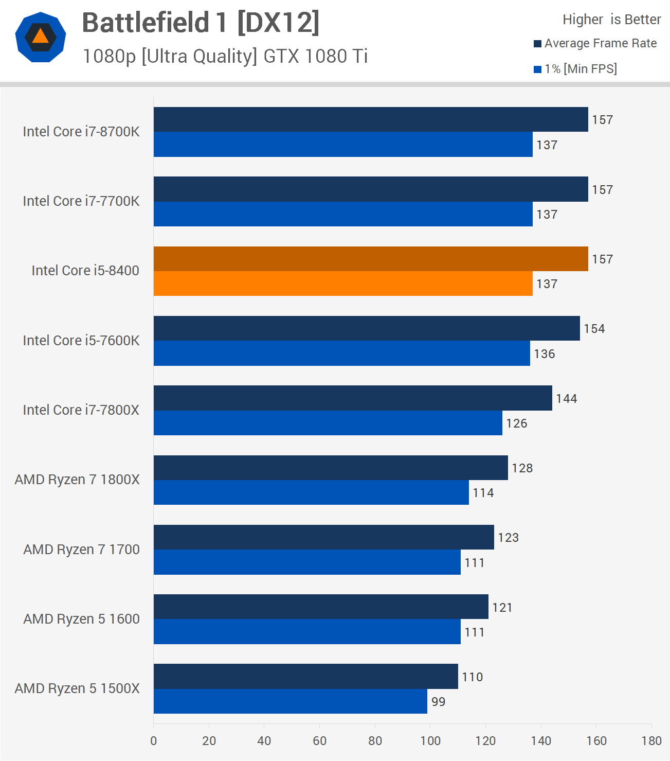 Intel Core i5-8400 Review > Gaming Performance - TechSpot