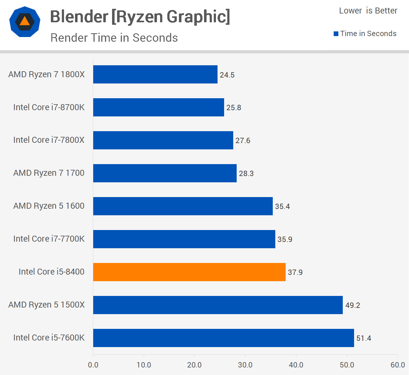 Intel Core i5-8400 Review > Encoding and Rendering