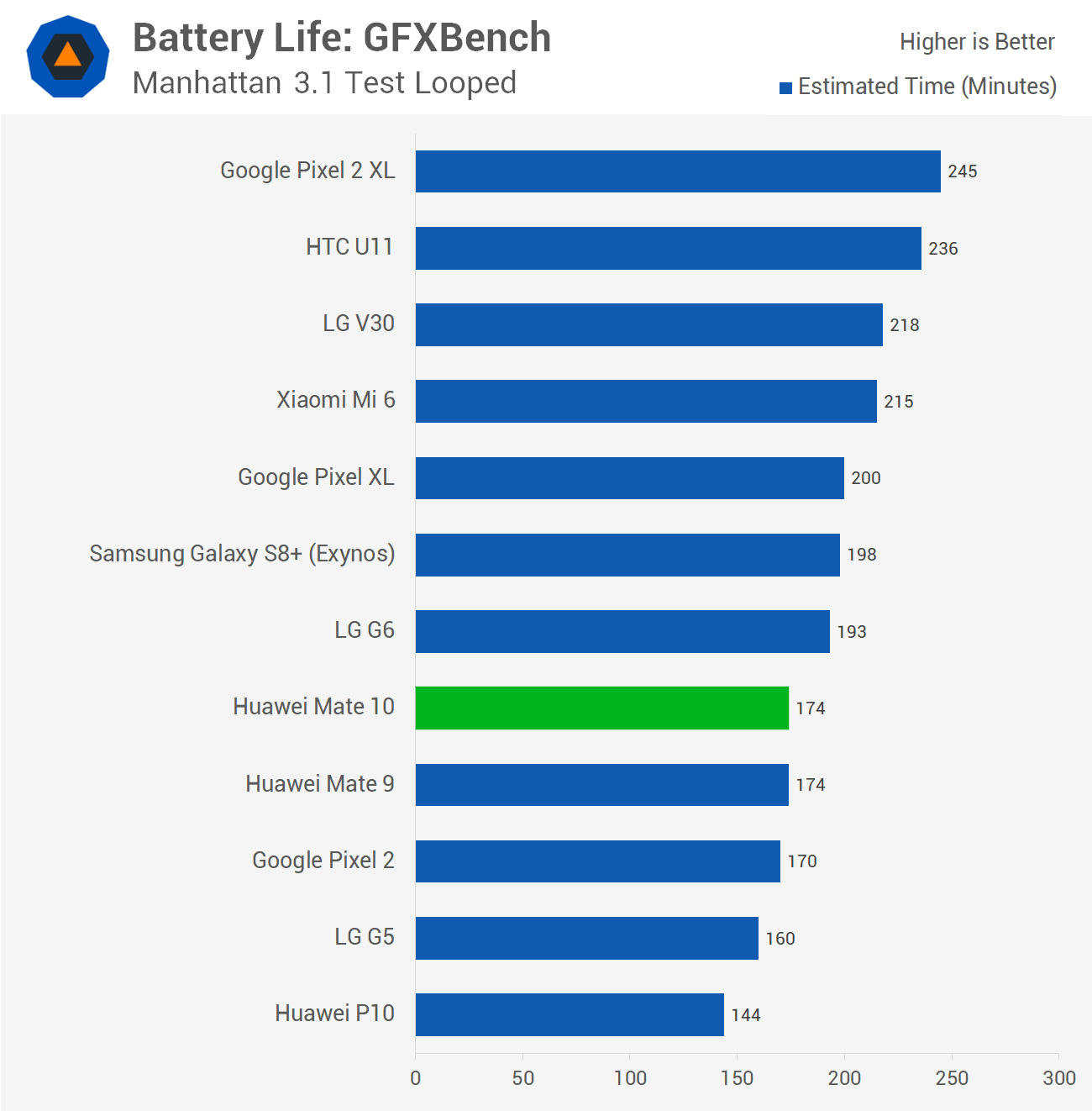 Huawei Mate 10 Review Gt Battery Life Techspot