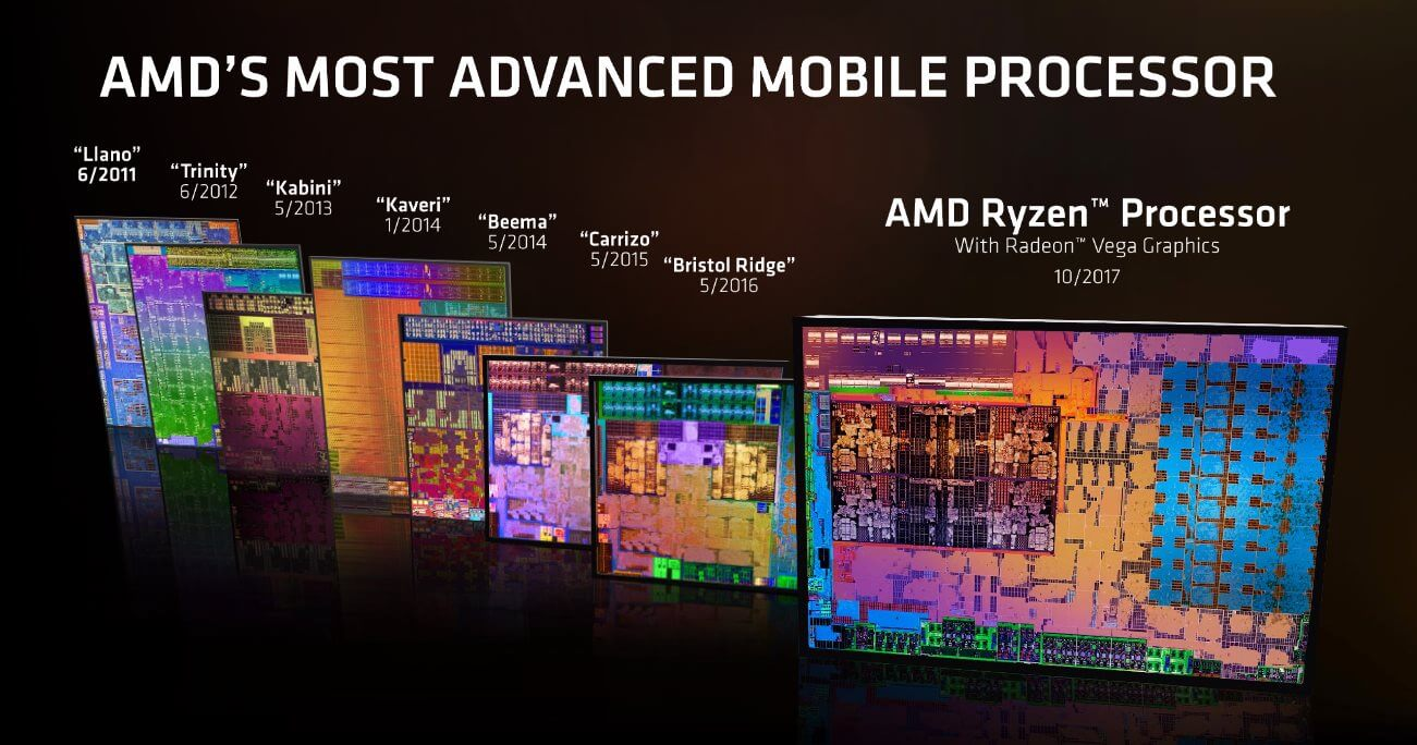 Ryzen Mobile Finally Arrives: AMD Ryzen 5 2500U Review - TechSpot