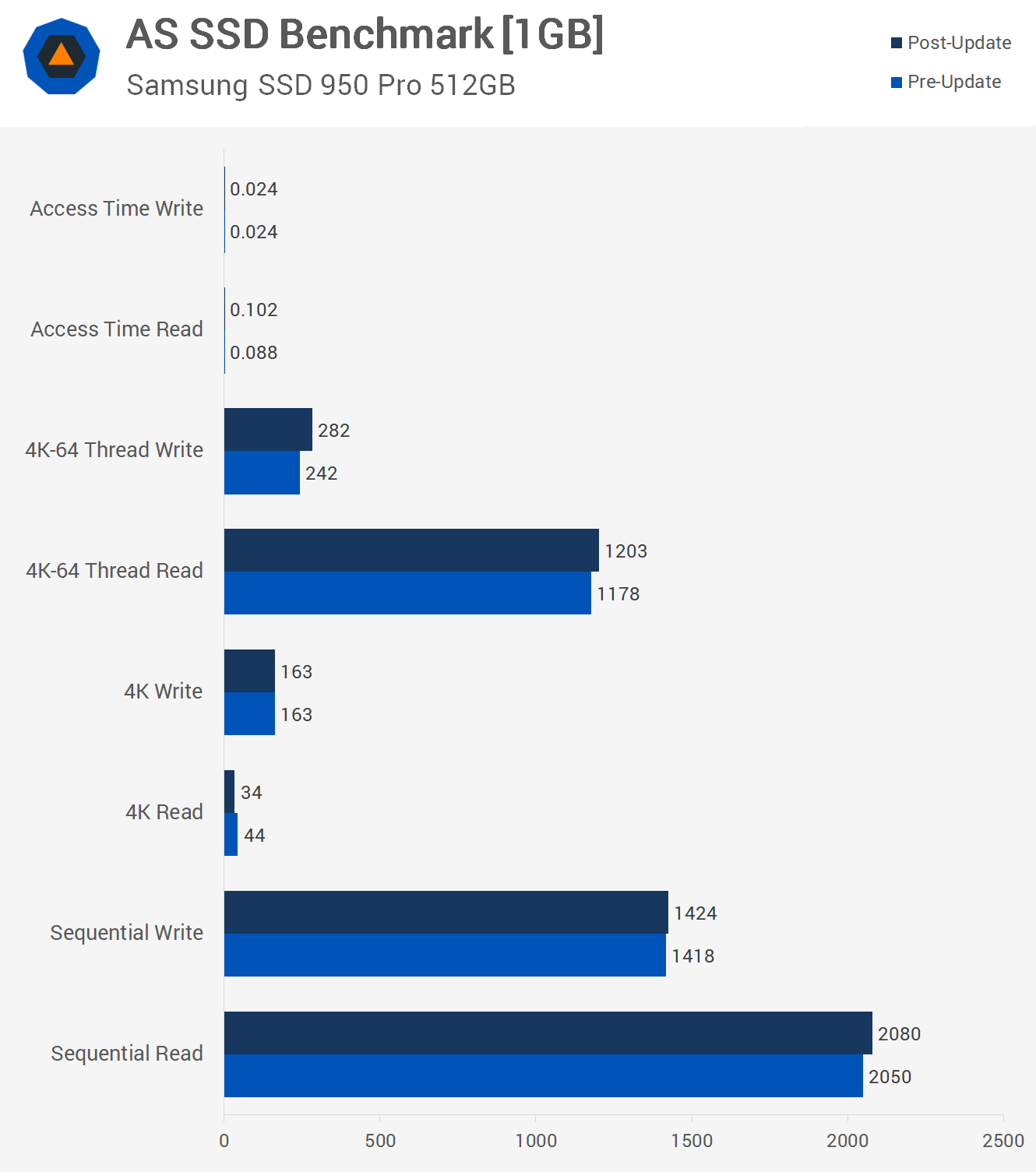 Testing Windows 10 Performance Before and After the Meltdown