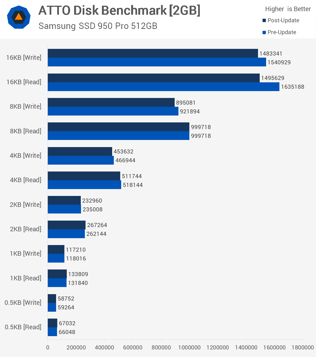Testing Windows 10 Performance Before and After the Meltdown Flaw