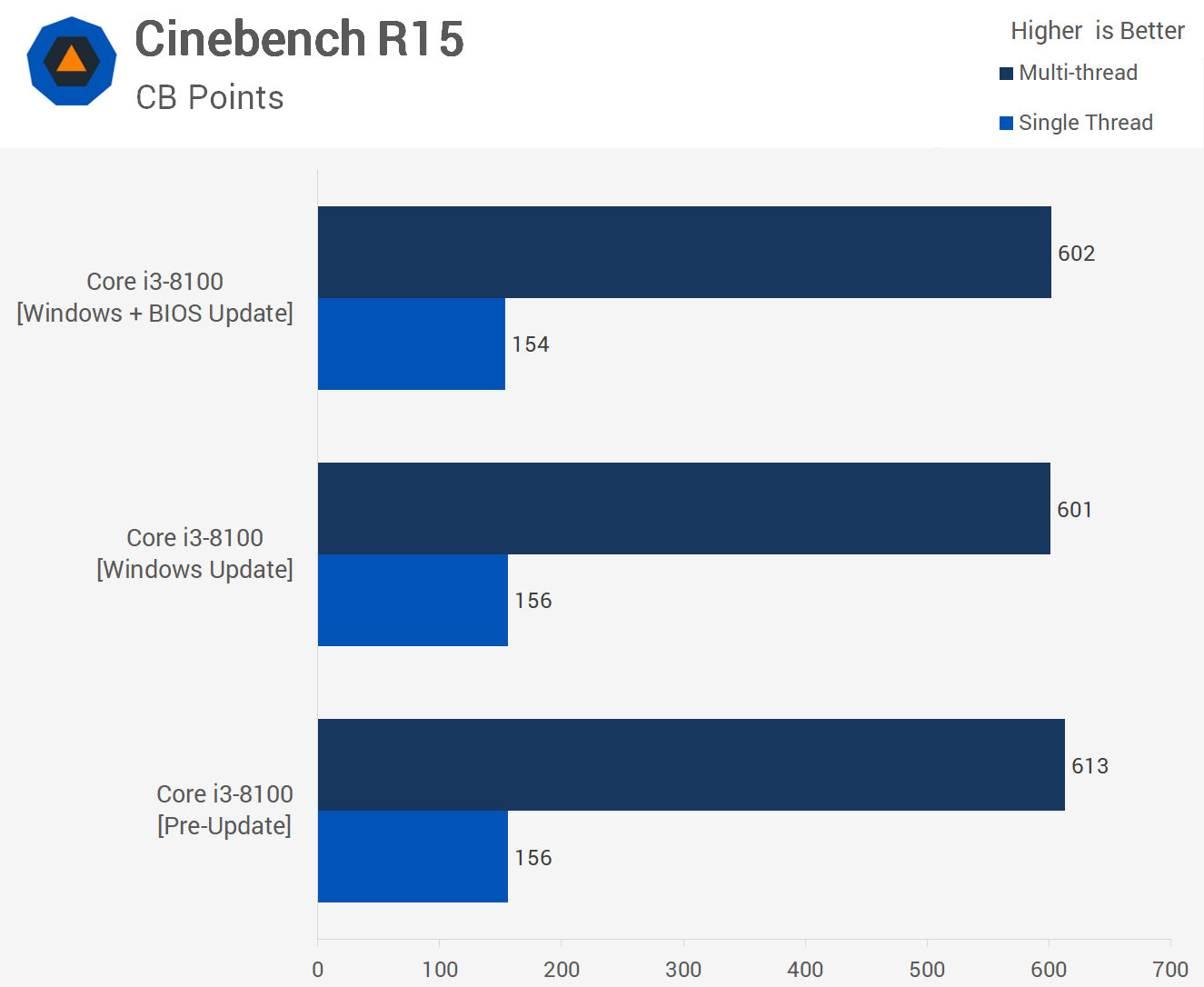 FEATURES   HARDWARE Patched Desktop PC: Meltdown & Spectre Benchmarked 4