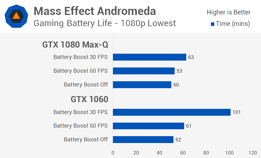 Use Your Gaming Laptop and Play On Battery Power? Is It Possible