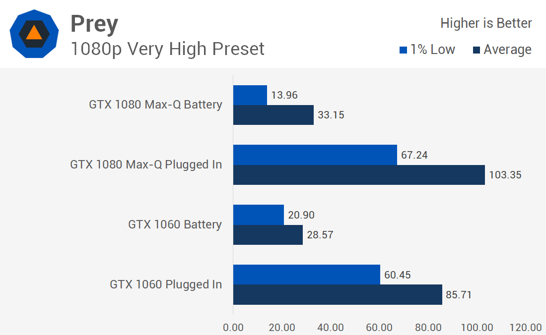 Use Your Gaming Laptop and Play On Battery Power? Is It