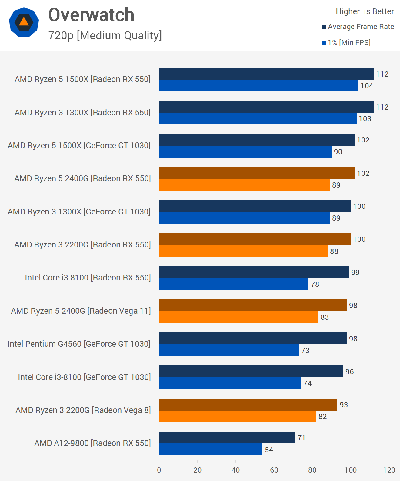 Ryzen CPU + Vega Graphics on a Chip: AMD Ryzen 5 2400G & Ryzen 3