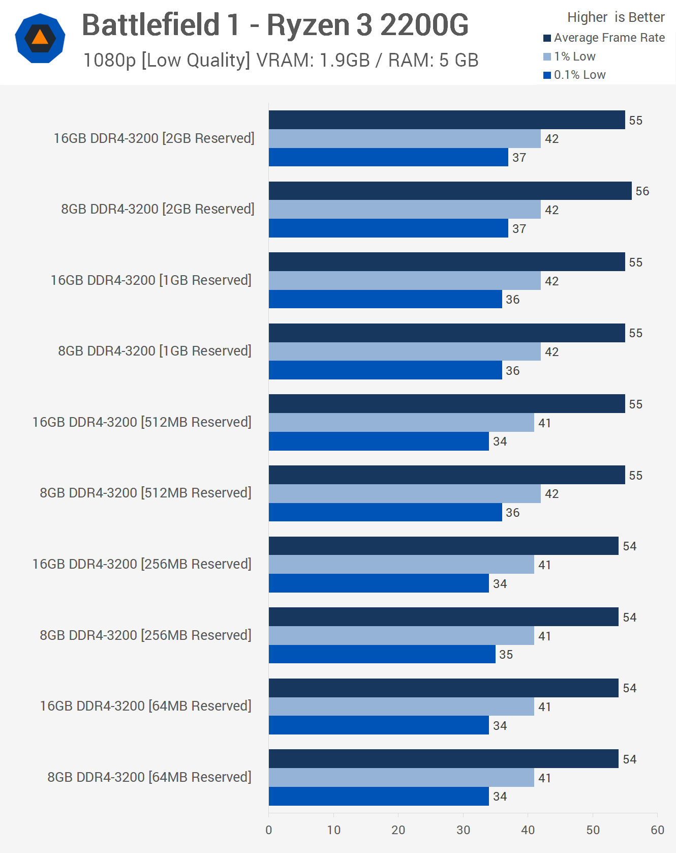 AMD Raven Ridge 8GB vs  16GB Reserved Memory Benchmark