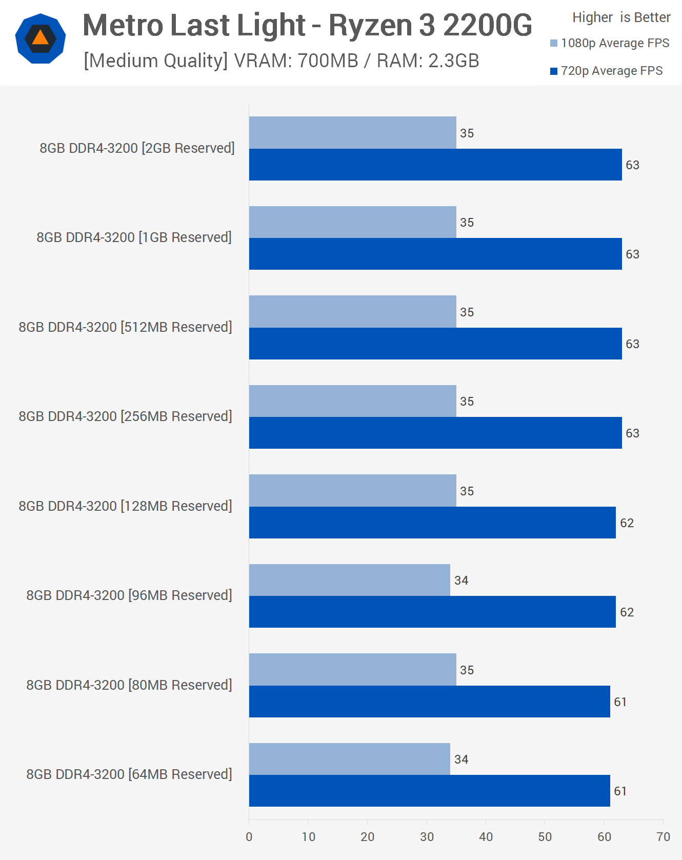 AMD Raven Ridge 8GB vs  16GB Reserved Memory Benchmark & Explanation