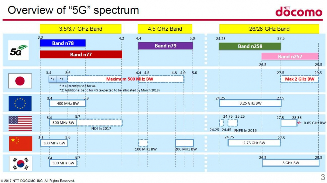 The State of 5G: When It's Coming, How Fast It Will Be & The