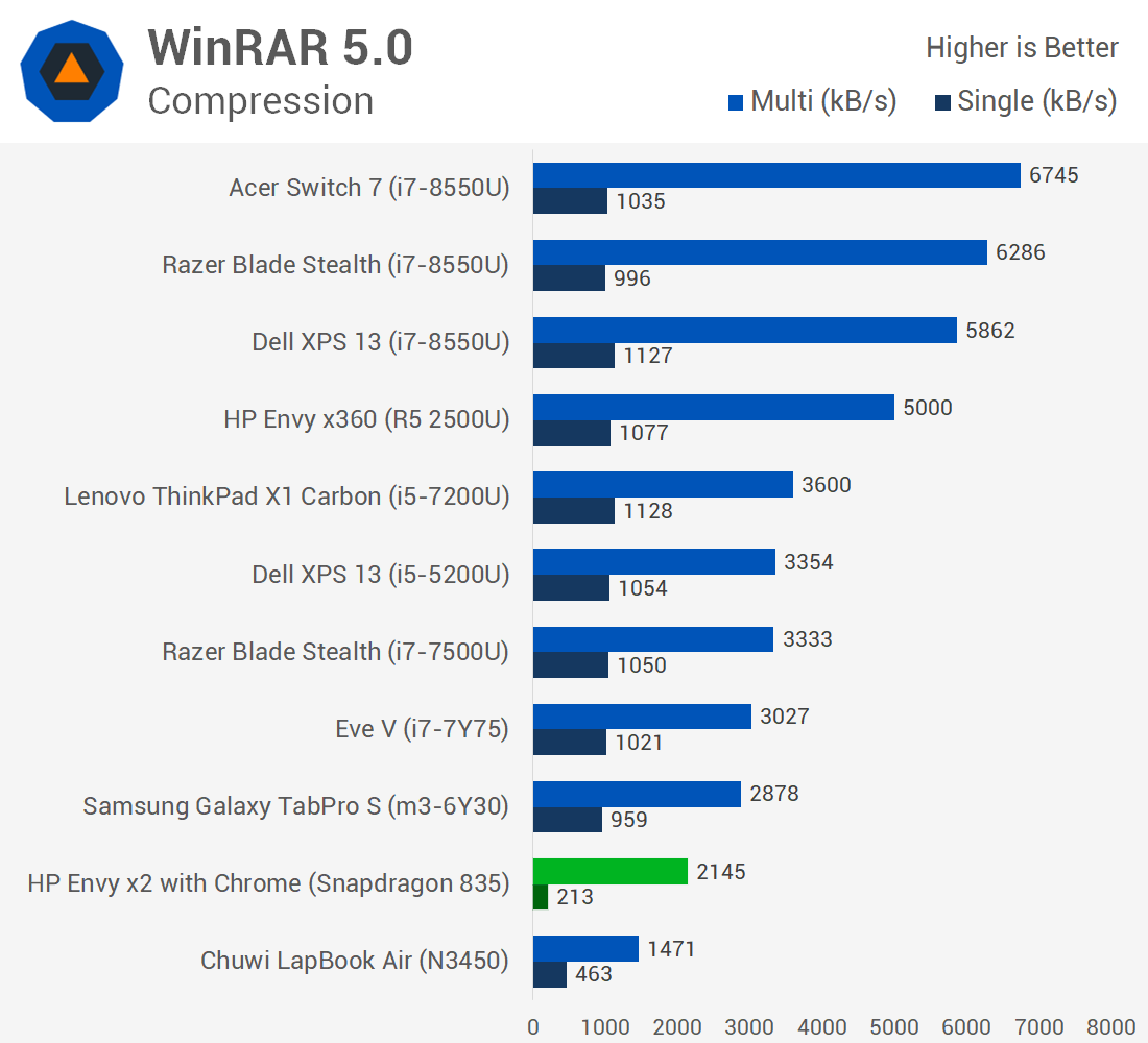 Windows on ARM Benchmarked > x86 Emulation Performance - TechSpot