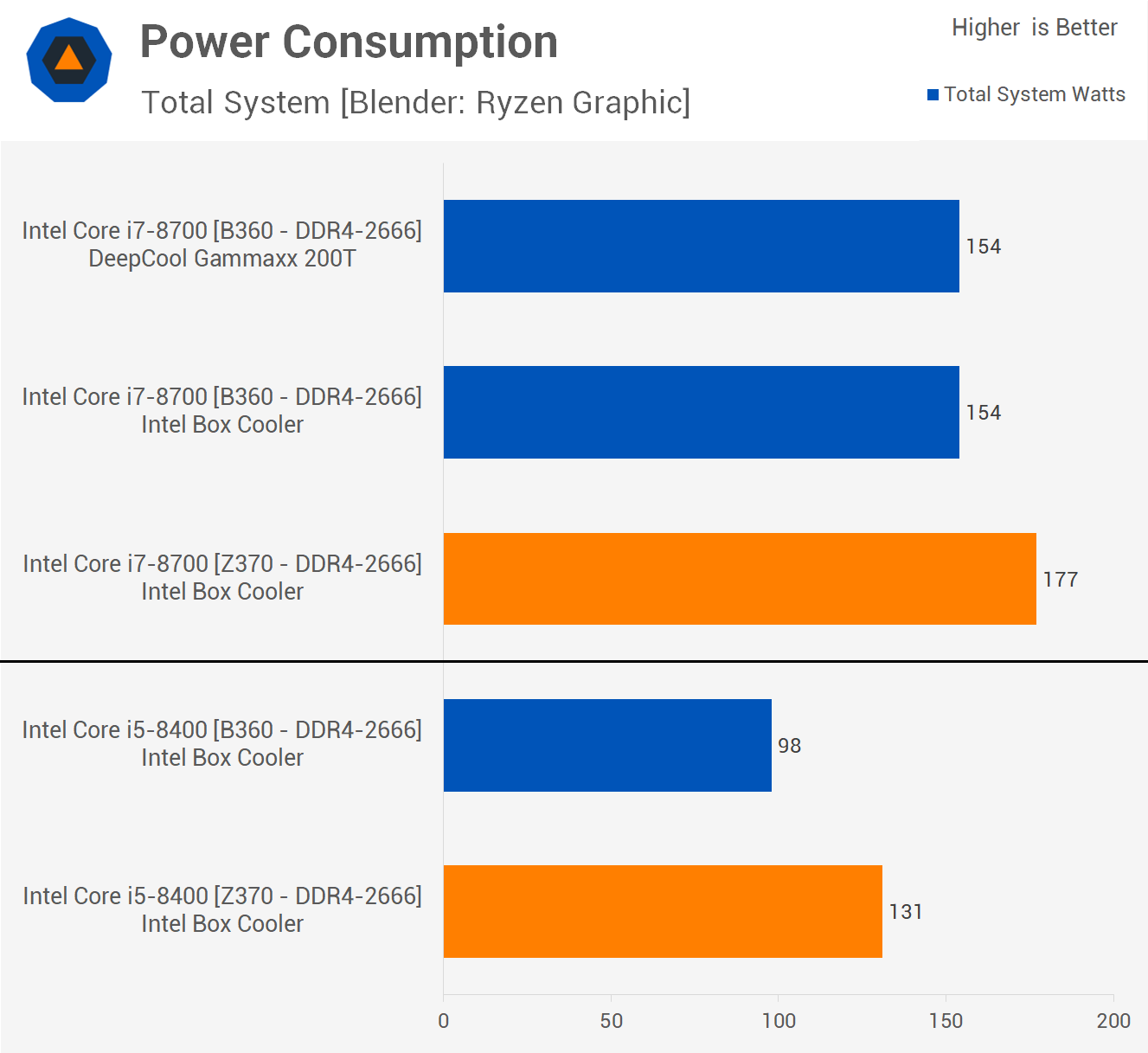 Intel B360 vs  Z370 Chipset: Finally an 8th-Gen Budget Platform