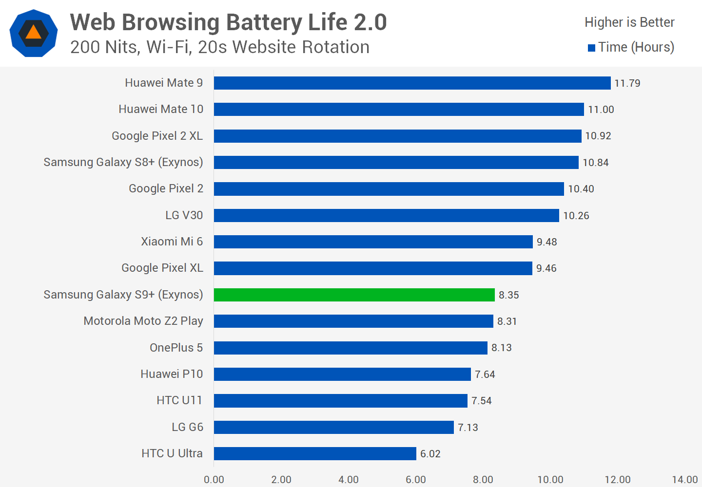 SAMSUNG BATTERY LIFE S9