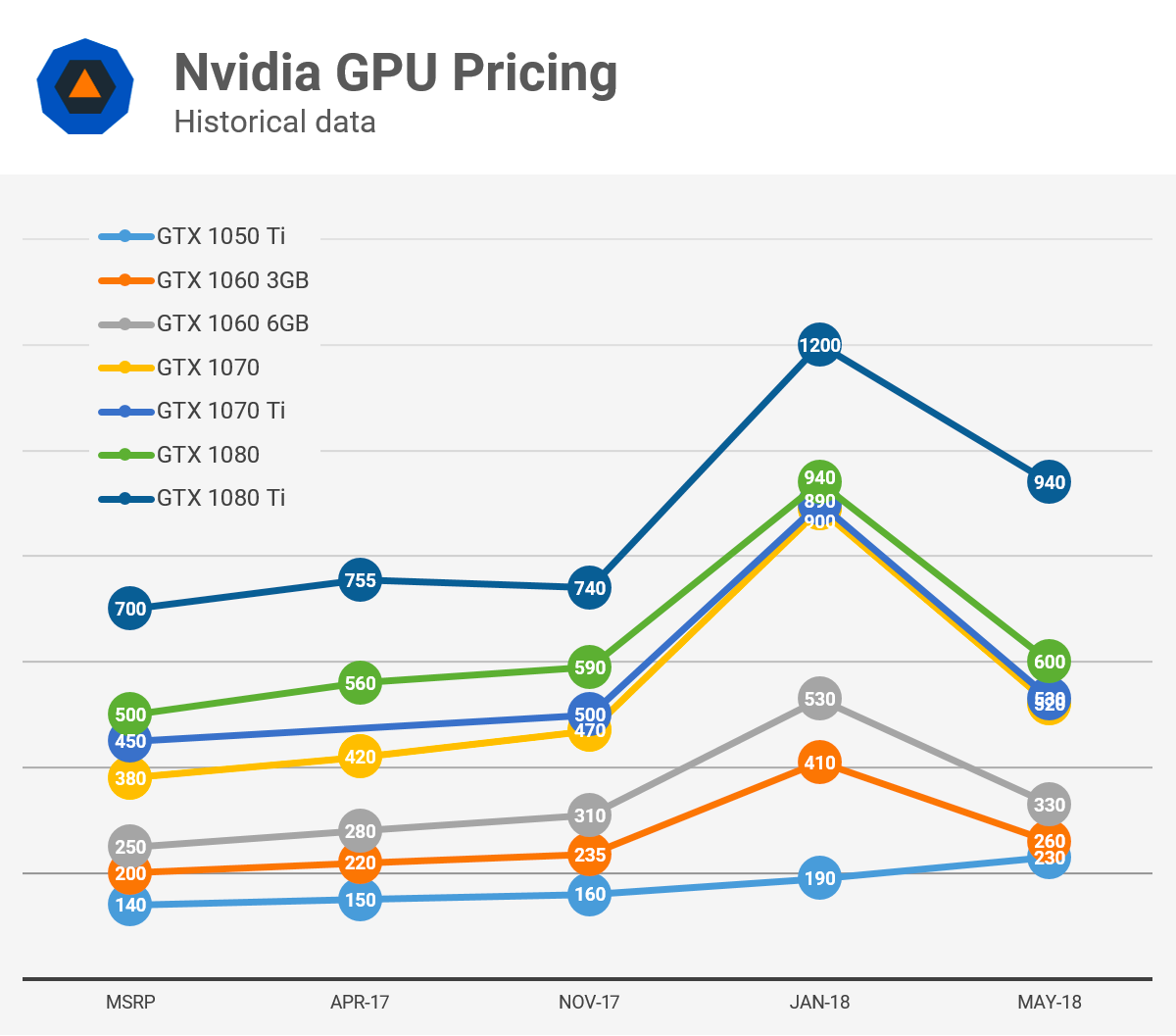Analyzing Graphics Card Pricing: May 2018 - TechSpot