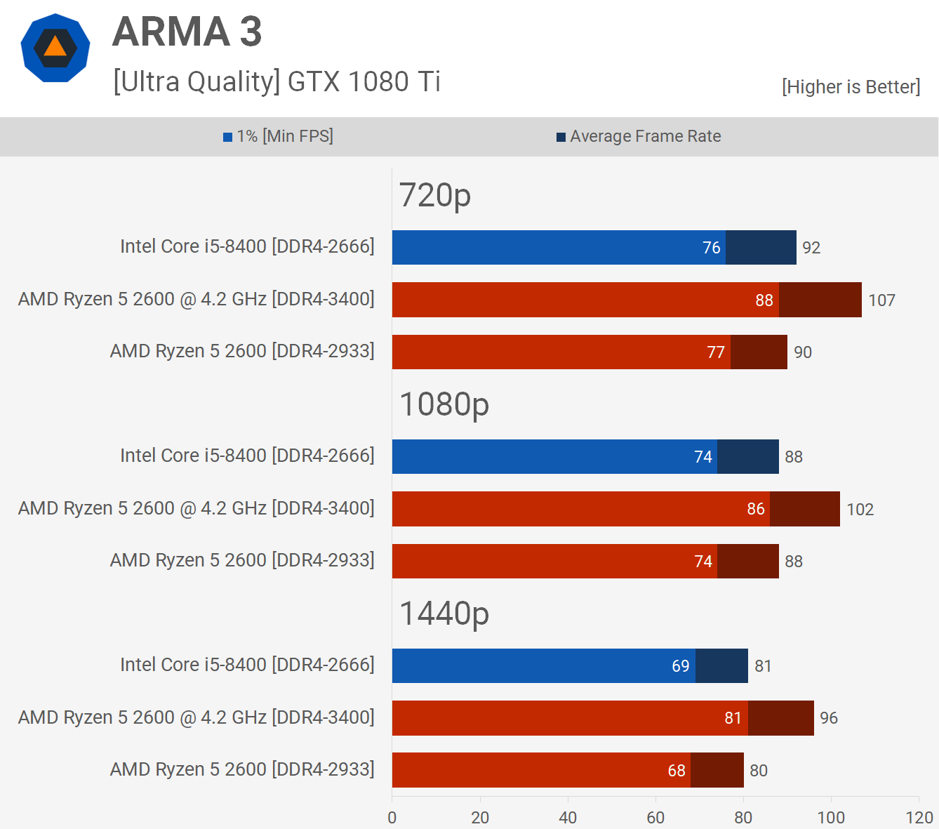 Ryzen 5 2600 vs  Core i5-8400: 36 Game Benchmark - TechSpot