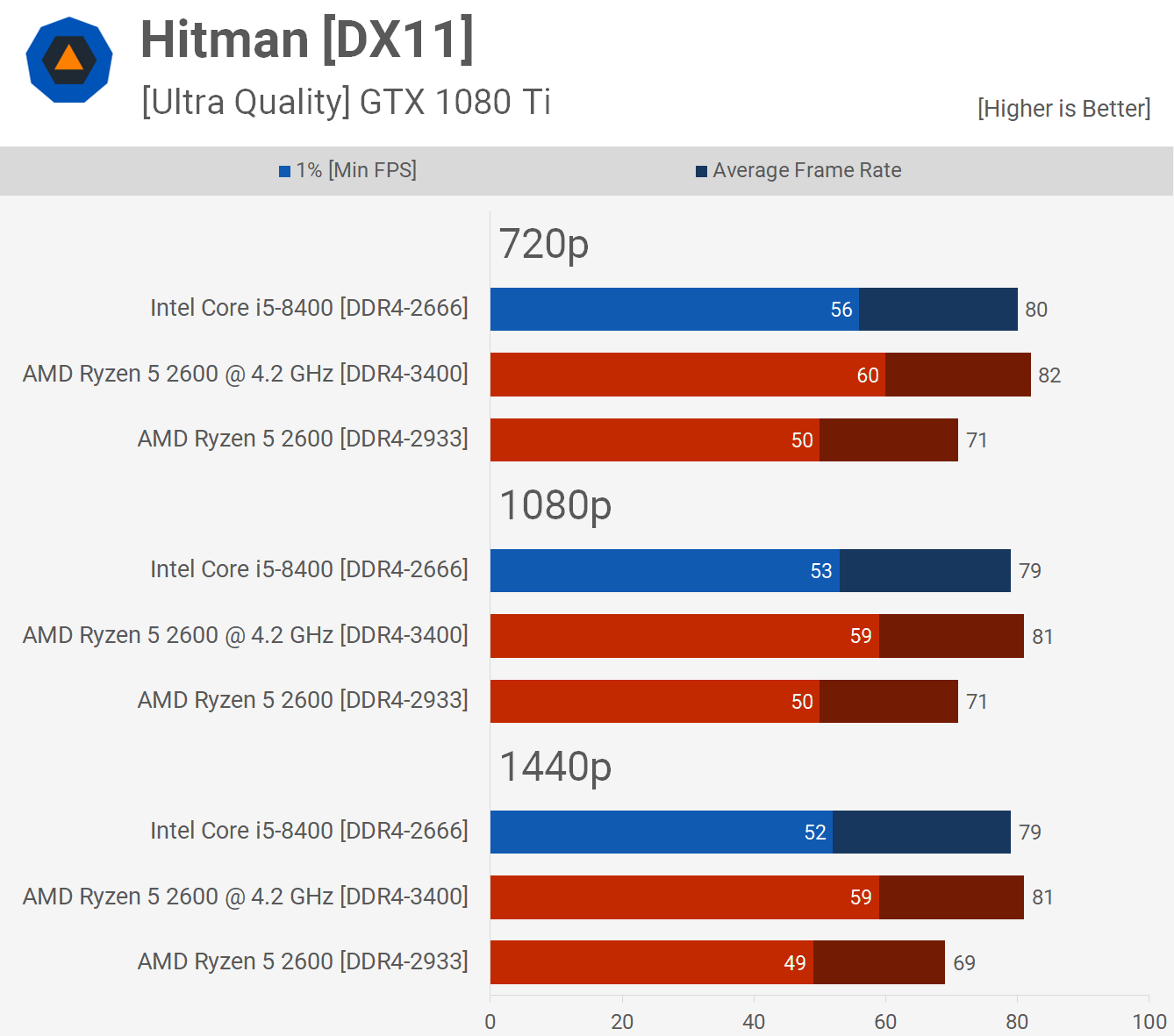 Ryzen 5 2600 vs  Core i5-8400: 36 Game Benchmark > Hitman