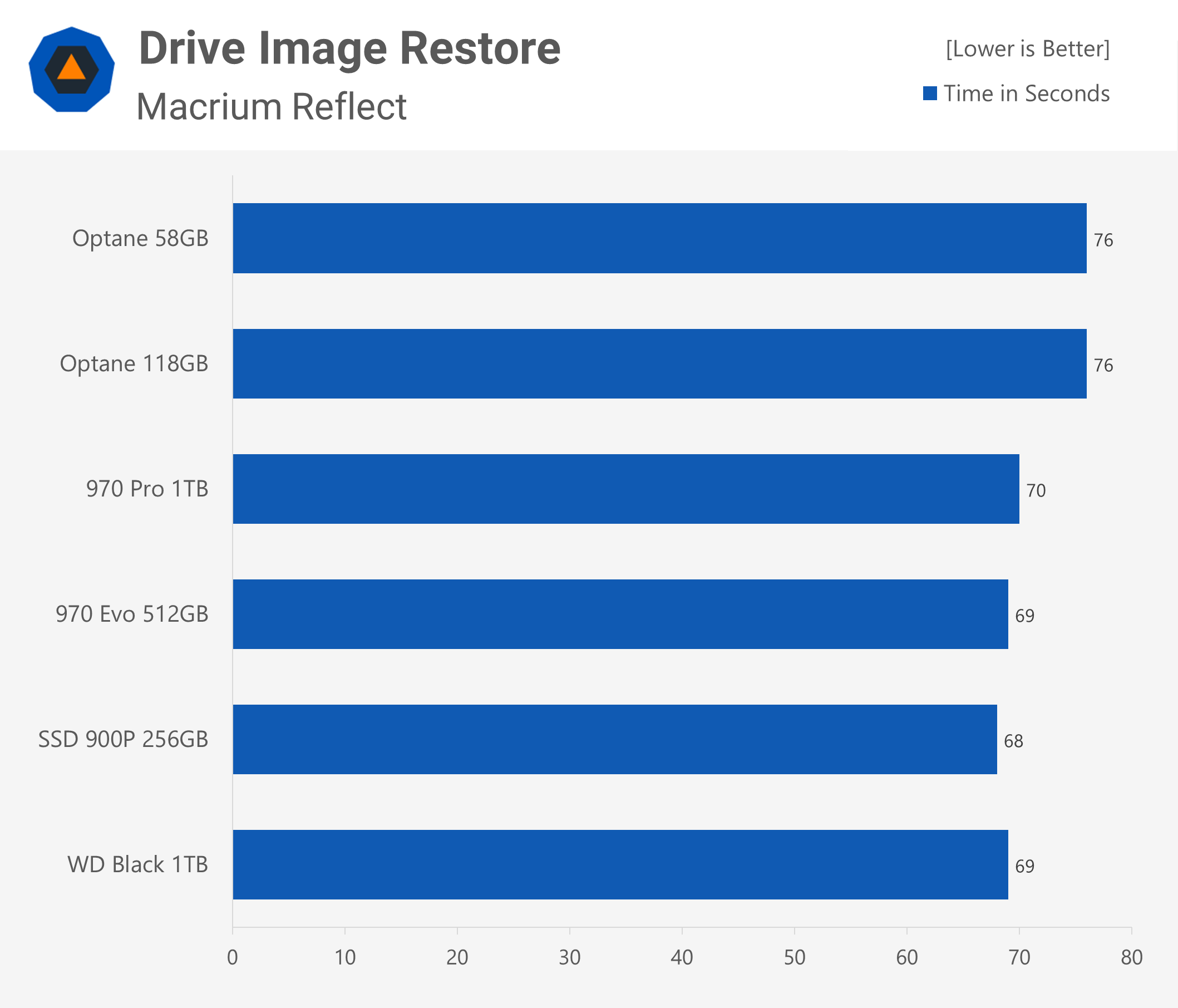 NVMe SSD Roundup 2018: Intel Optane, WD Black and Samsung