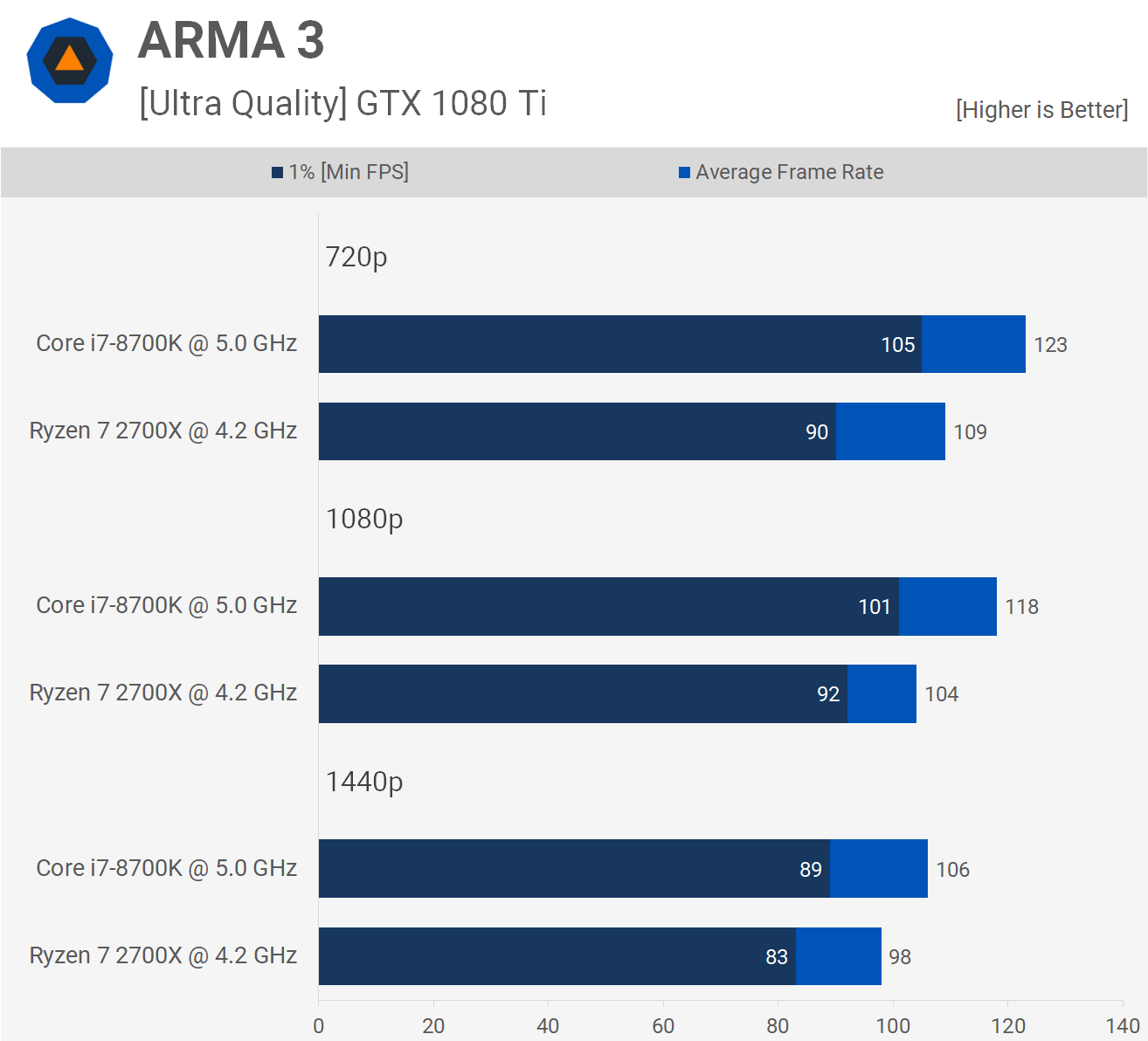 Ryzen 7 2700X vs  Core i7-8700K: 35 Game Benchmark - TechSpot