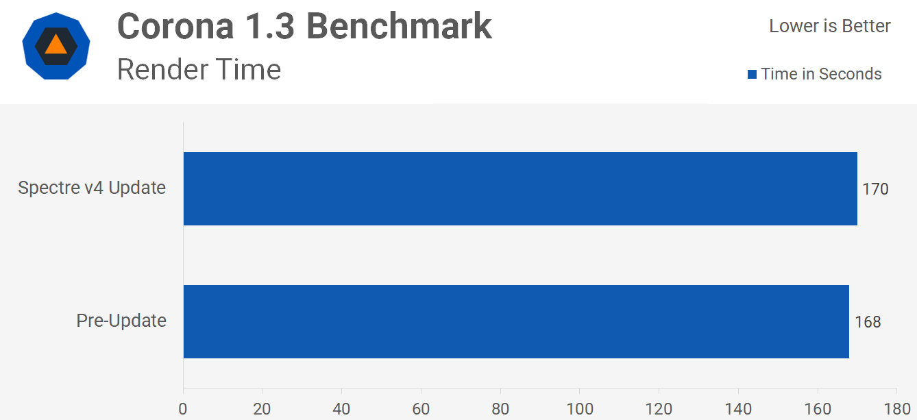 Intel's Spectre 'Variant 4' Performance Tested: Speculative