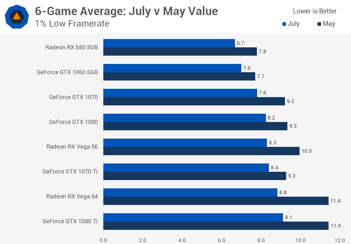 Analyzing Graphics Card Pricing: July 2018 > Best Value GPUs
