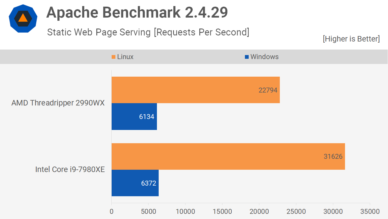 Apache - Linux vs. Windows Benchmark: Threadripper 2990WX vs. Core i9-7980XE Tested
