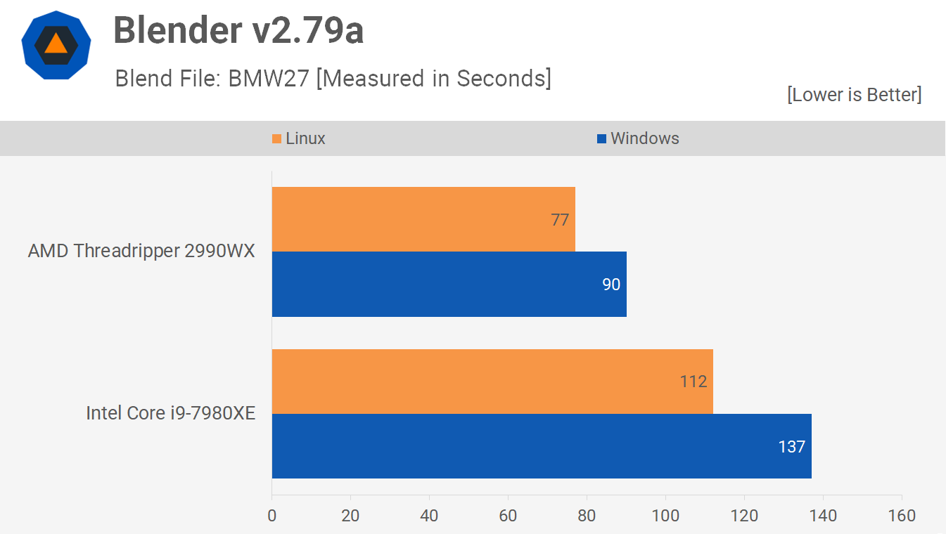 Blender 2 - Linux vs. Windows Benchmark: Threadripper 2990WX vs. Core i9-7980XE Tested