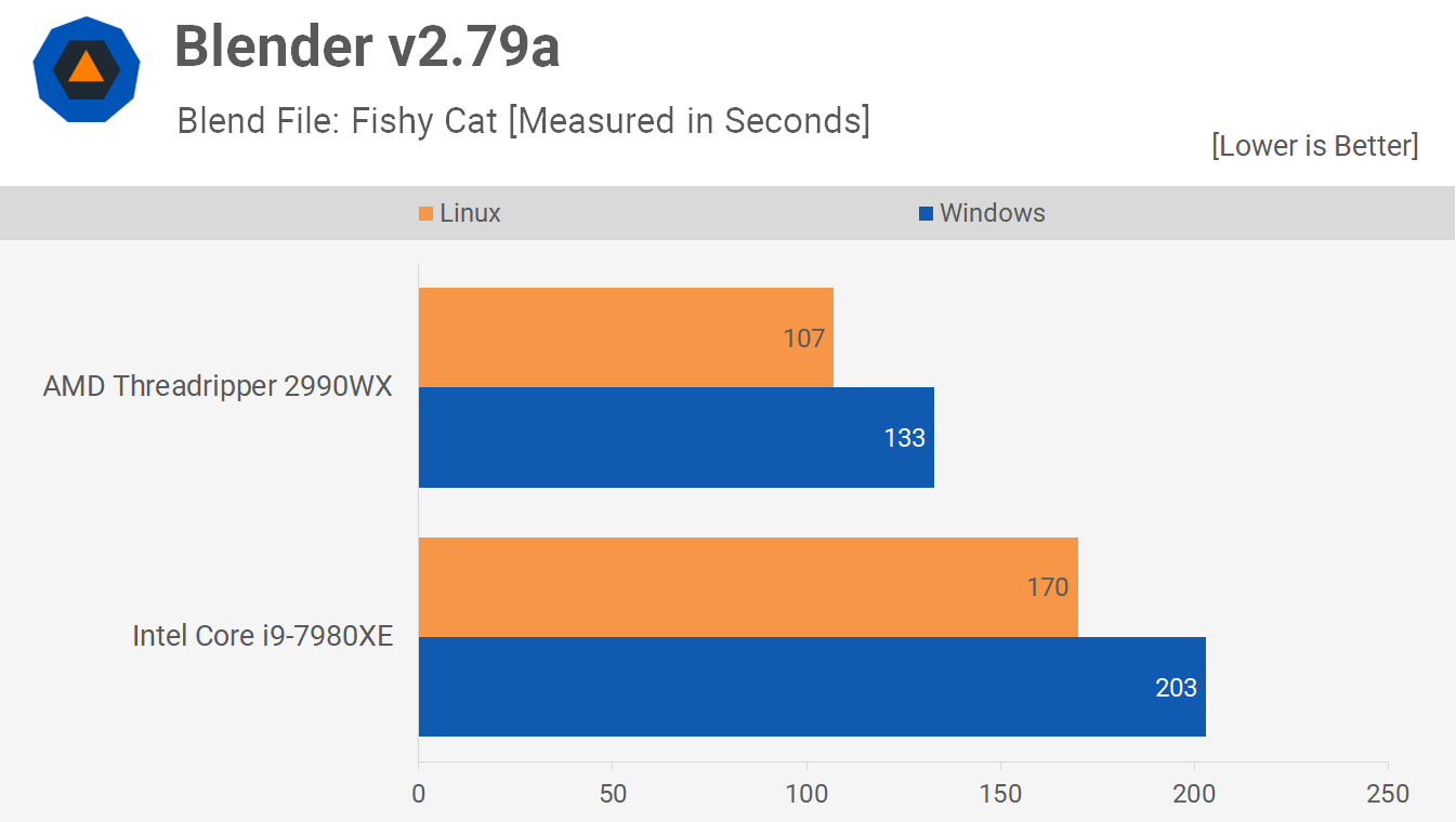 Blender 4 - Linux vs. Windows Benchmark: Threadripper 2990WX vs. Core i9-7980XE Tested